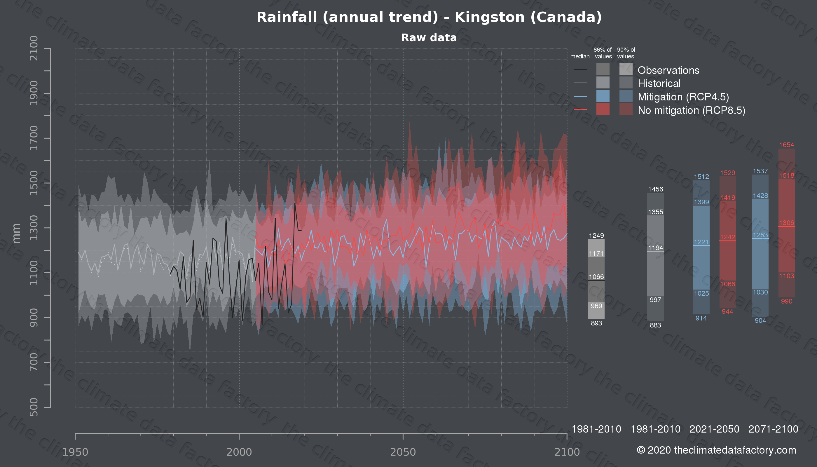 Graphic of projected rainfall for Kingston (Canada) under two climate change mitigation policy scenarios (RCP4.5, RCP8.5). Represented climate data are raw data from IPCC models. https://theclimatedatafactory.com