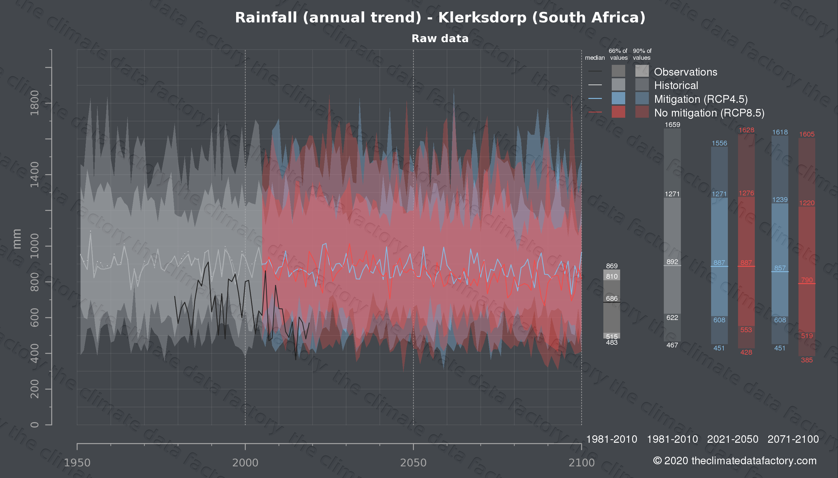 Graphic of projected rainfall for Klerksdorp (South Africa) under two climate change mitigation policy scenarios (RCP4.5, RCP8.5). Represented climate data are raw data from IPCC models. https://theclimatedatafactory.com