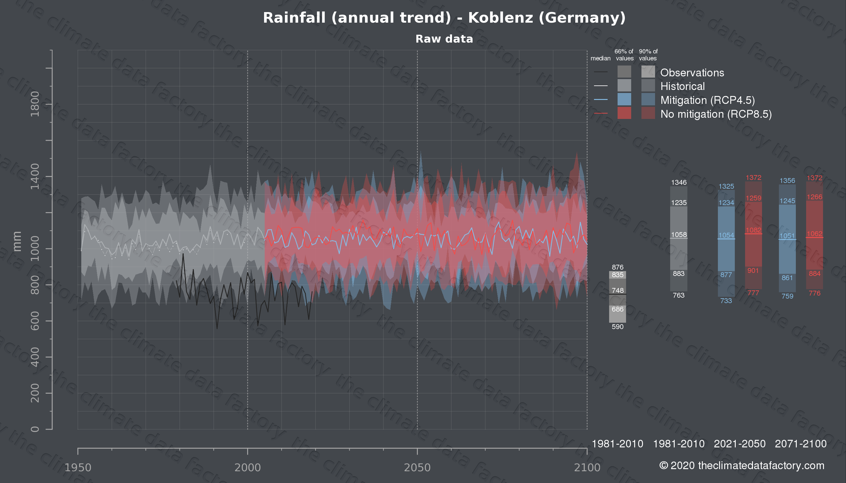 Graphic of projected rainfall for Koblenz (Germany) under two climate change mitigation policy scenarios (RCP4.5, RCP8.5). Represented climate data are raw data from IPCC models. https://theclimatedatafactory.com