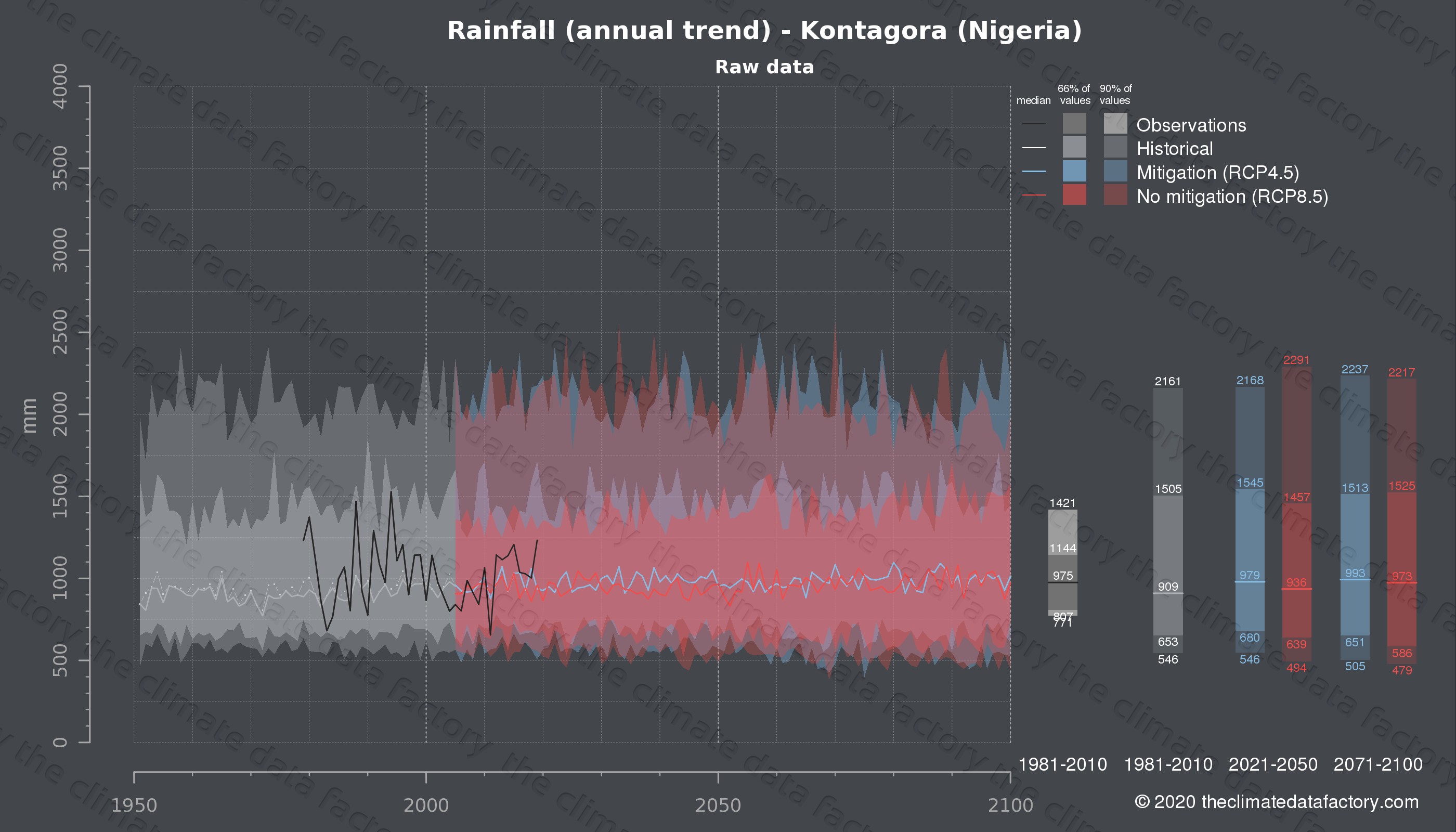 Graphic of projected rainfall for Kontagora (Nigeria) under two climate change mitigation policy scenarios (RCP4.5, RCP8.5). Represented climate data are raw data from IPCC models. https://theclimatedatafactory.com