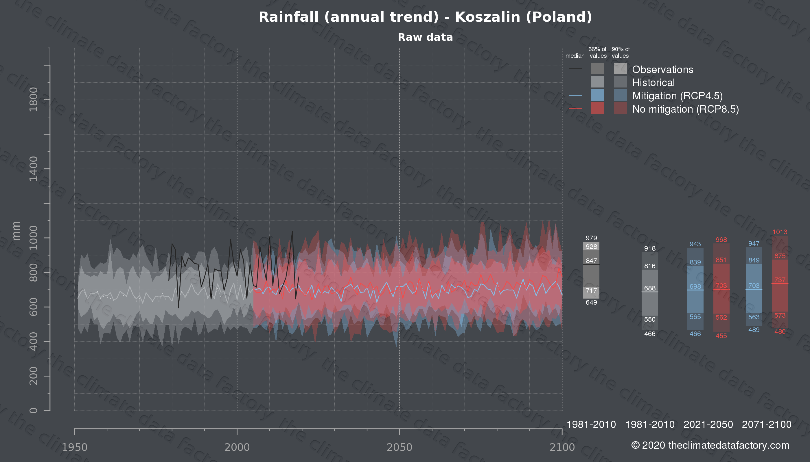 Graphic of projected rainfall for Koszalin (Poland) under two climate change mitigation policy scenarios (RCP4.5, RCP8.5). Represented climate data are raw data from IPCC models. https://theclimatedatafactory.com