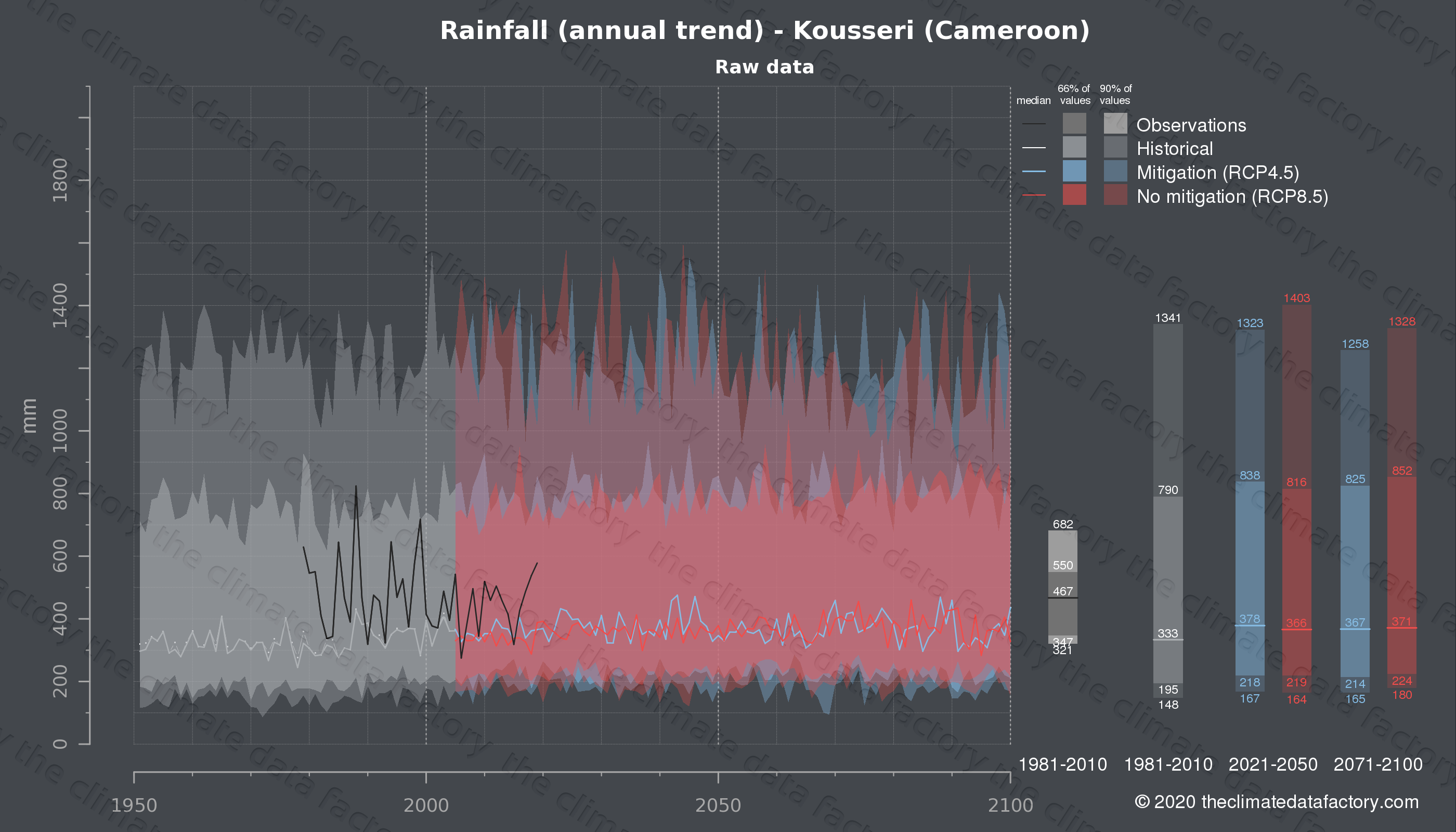 Graphic of projected rainfall for Kousseri (Cameroon) under two climate change mitigation policy scenarios (RCP4.5, RCP8.5). Represented climate data are raw data from IPCC models. https://theclimatedatafactory.com