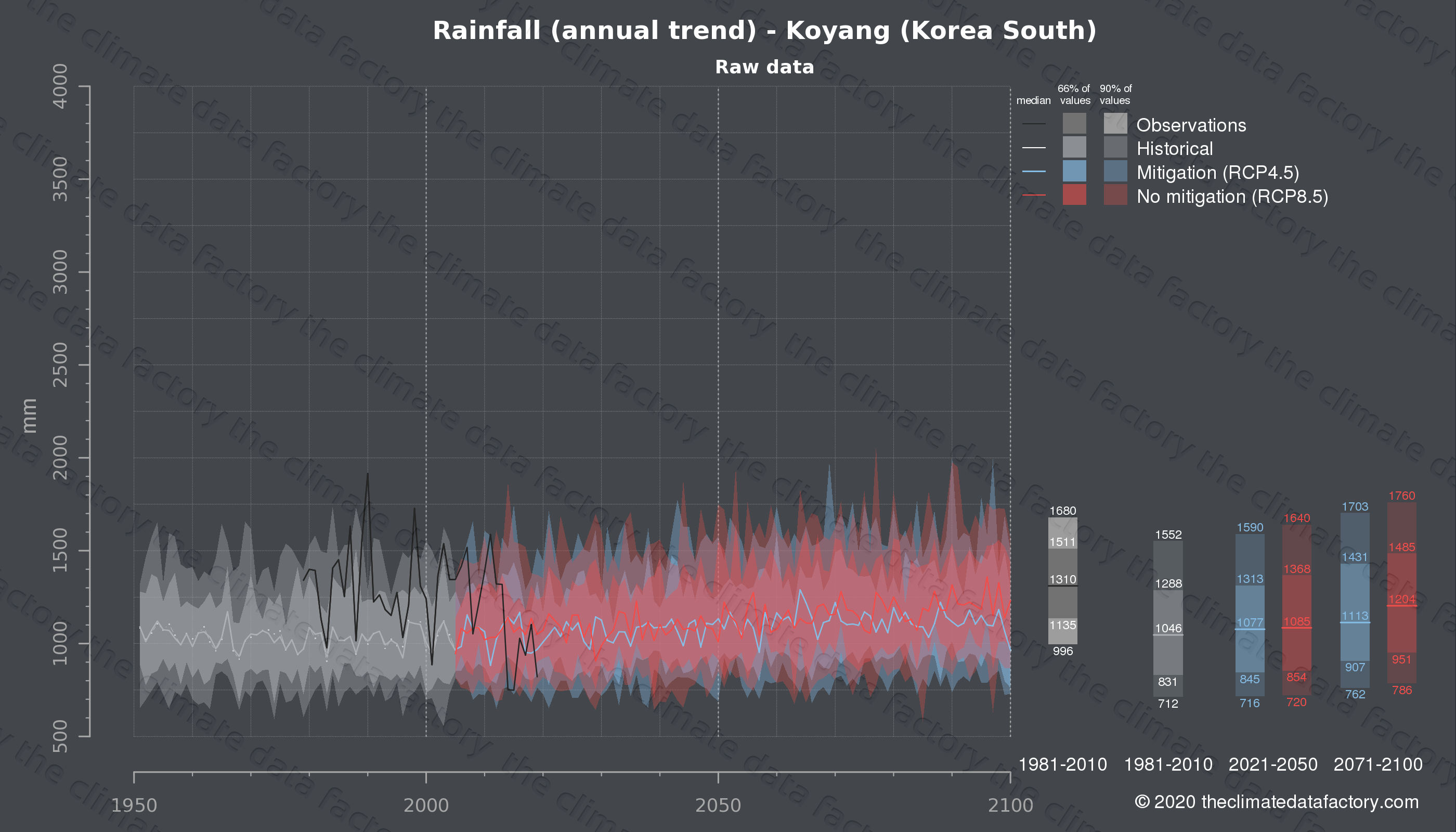 Graphic of projected rainfall for Koyang (South Korea) under two climate change mitigation policy scenarios (RCP4.5, RCP8.5). Represented climate data are raw data from IPCC models. https://theclimatedatafactory.com