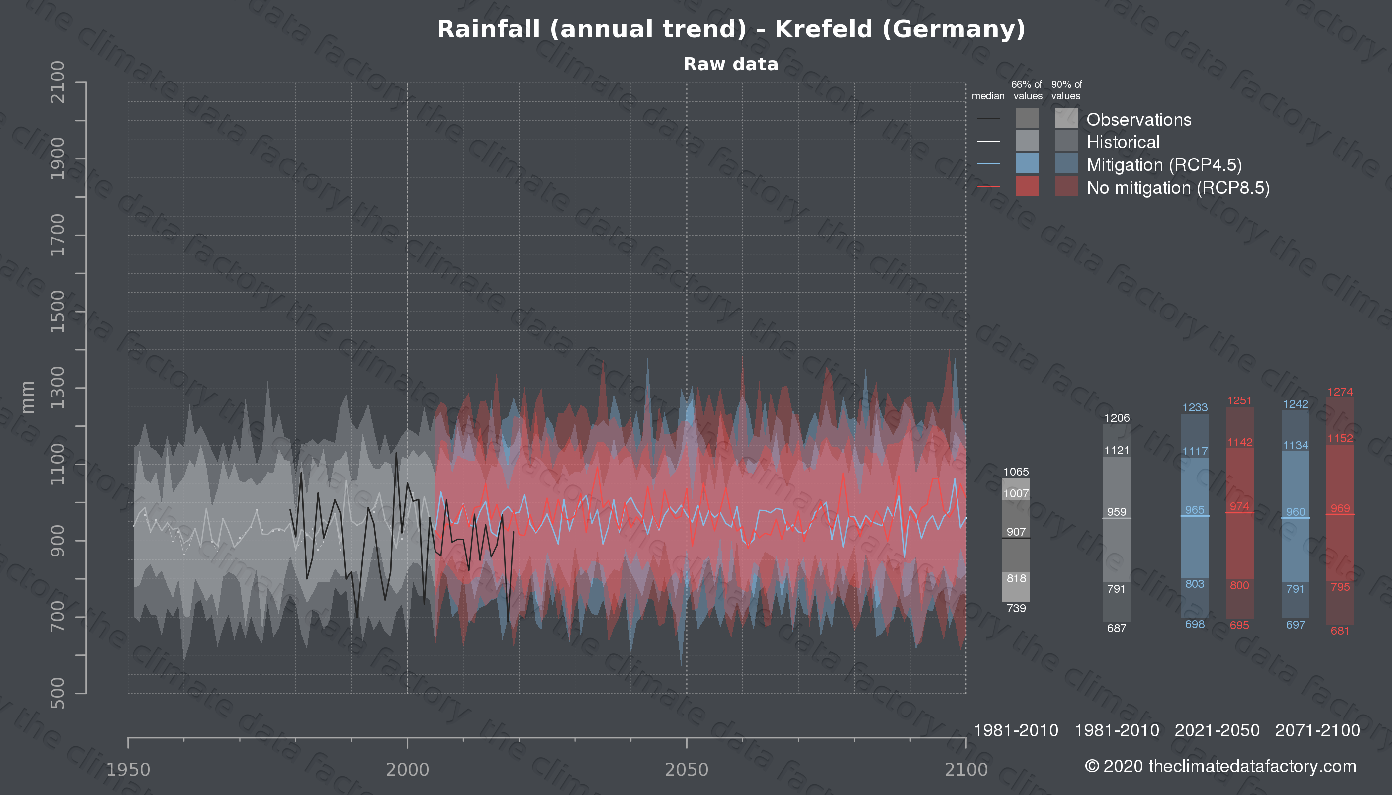Graphic of projected rainfall for Krefeld (Germany) under two climate change mitigation policy scenarios (RCP4.5, RCP8.5). Represented climate data are raw data from IPCC models. https://theclimatedatafactory.com