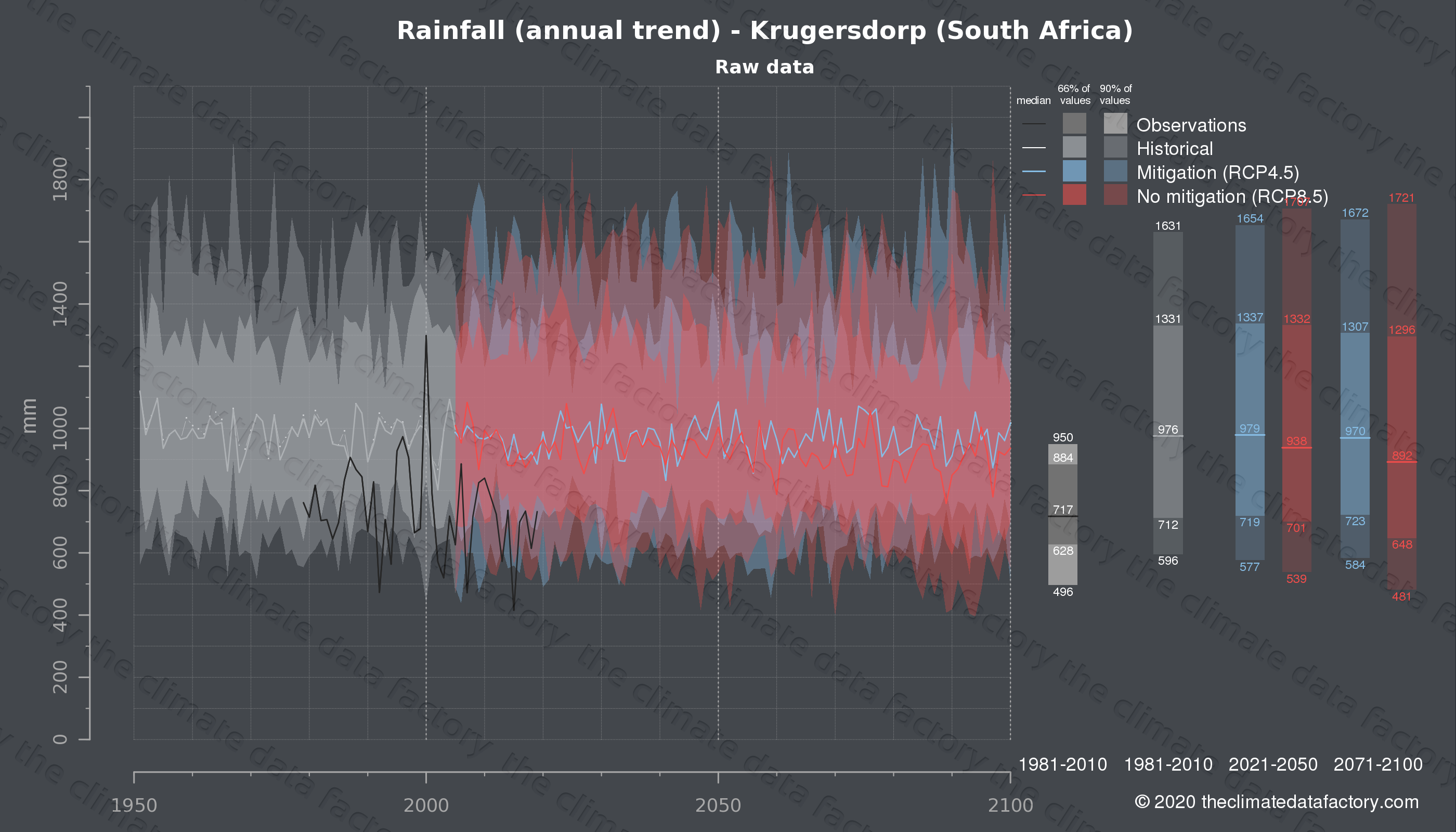 Graphic of projected rainfall for Krugersdorp (South Africa) under two climate change mitigation policy scenarios (RCP4.5, RCP8.5). Represented climate data are raw data from IPCC models. https://theclimatedatafactory.com