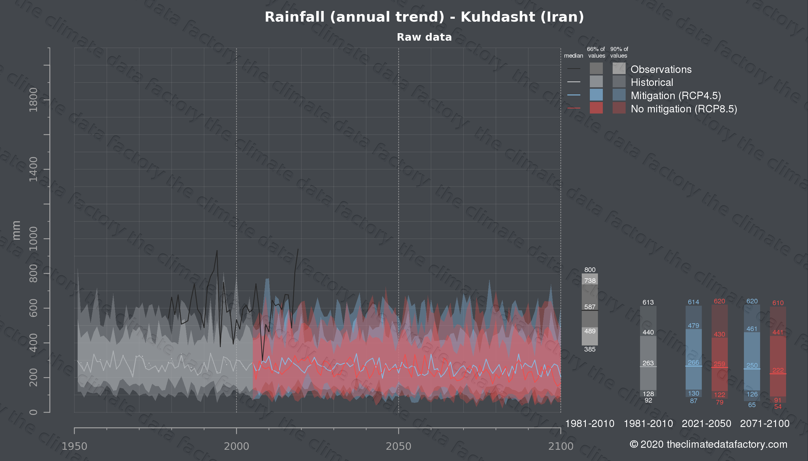 Graphic of projected rainfall for Kuhdasht (Iran) under two climate change mitigation policy scenarios (RCP4.5, RCP8.5). Represented climate data are raw data from IPCC models. https://theclimatedatafactory.com