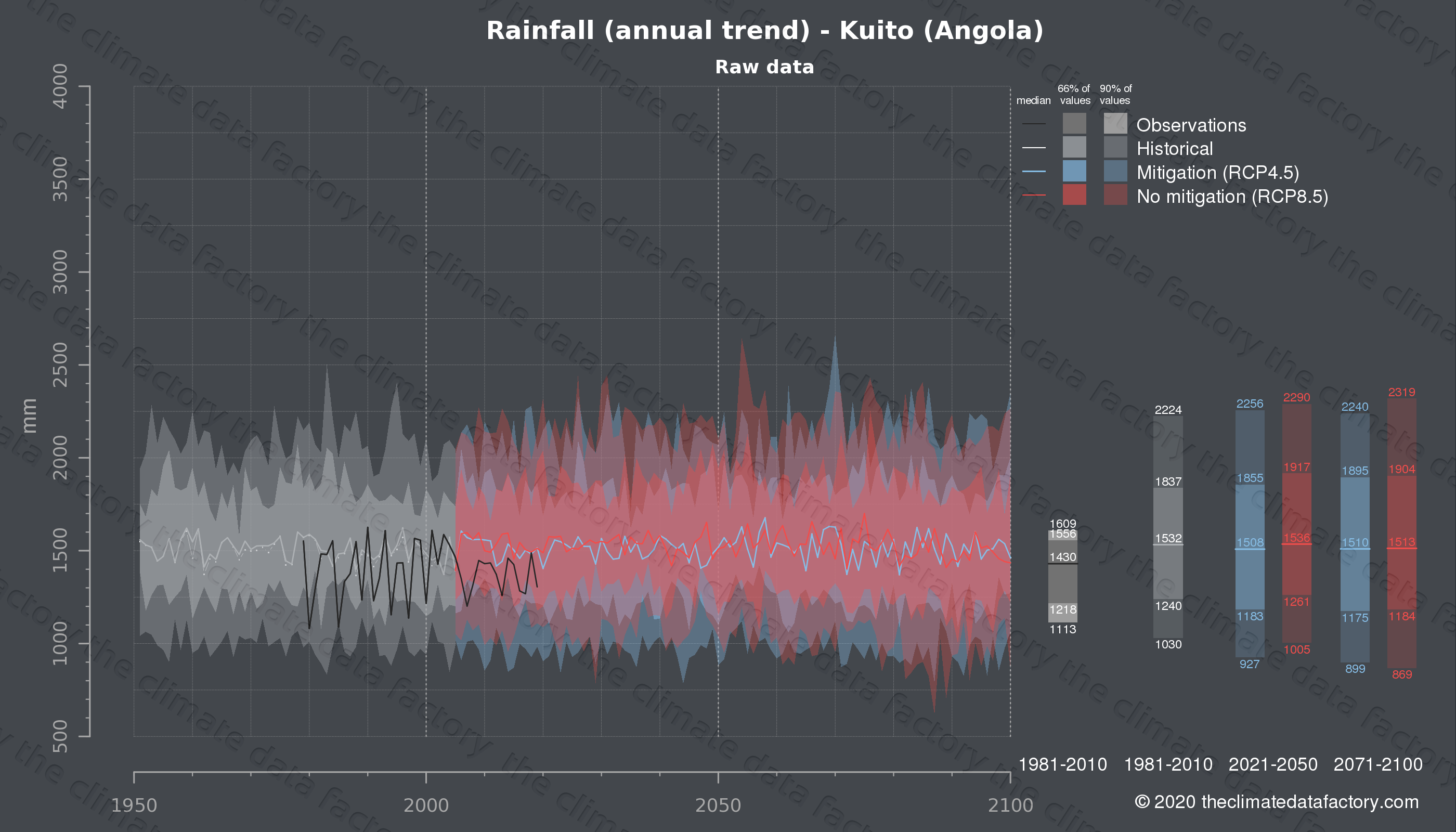 Graphic of projected rainfall for Kuito (Angola) under two climate change mitigation policy scenarios (RCP4.5, RCP8.5). Represented climate data are raw data from IPCC models. https://theclimatedatafactory.com