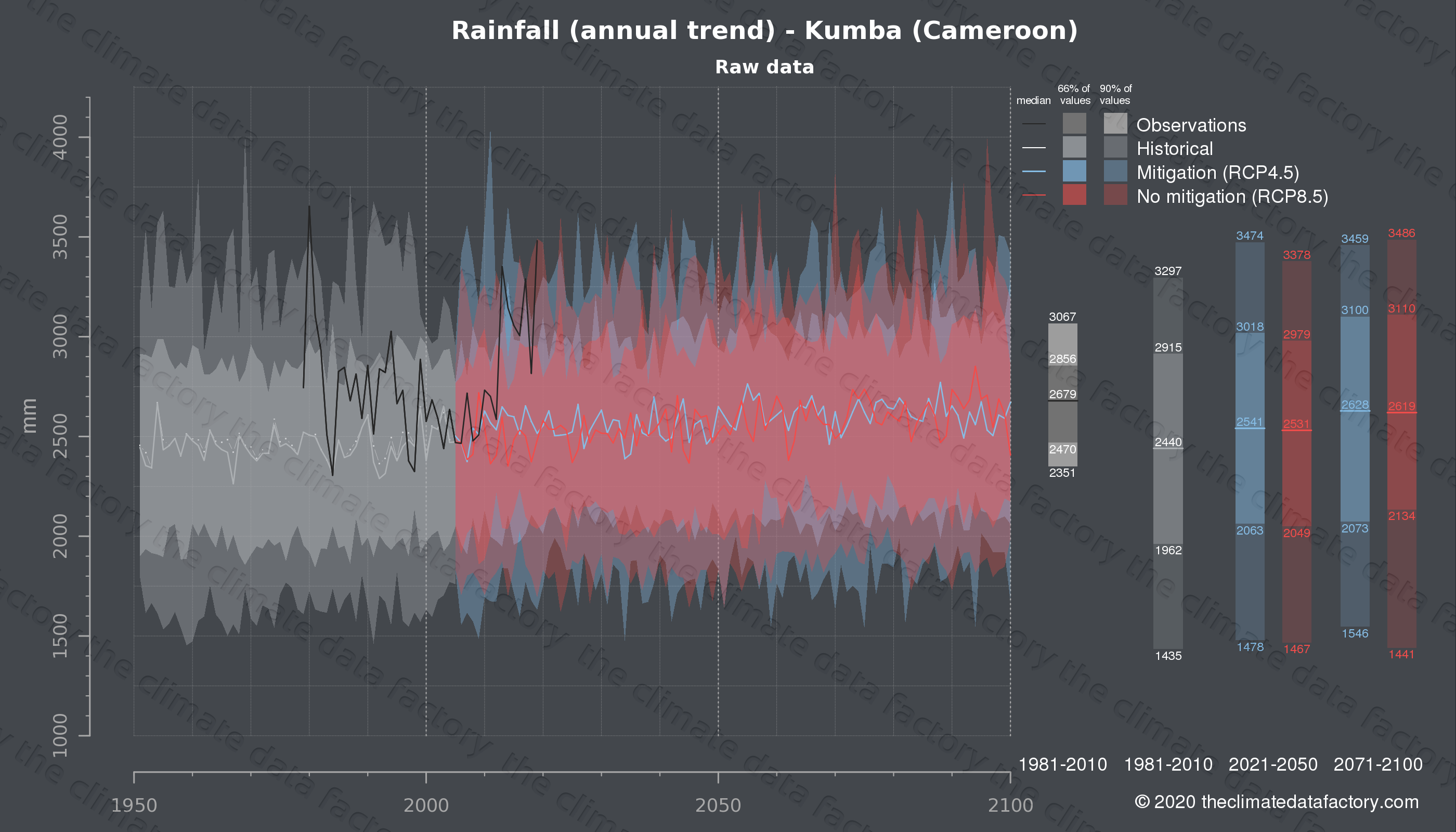 Graphic of projected rainfall for Kumba (Cameroon) under two climate change mitigation policy scenarios (RCP4.5, RCP8.5). Represented climate data are raw data from IPCC models. https://theclimatedatafactory.com