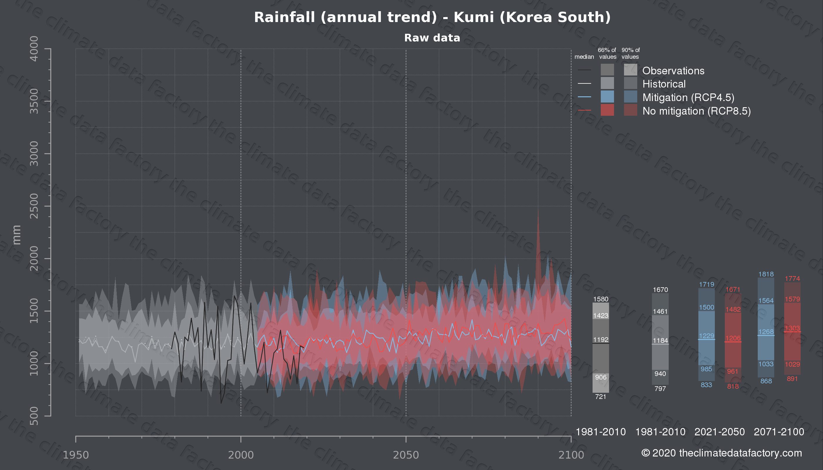 Graphic of projected rainfall for Kumi (South Korea) under two climate change mitigation policy scenarios (RCP4.5, RCP8.5). Represented climate data are raw data from IPCC models. https://theclimatedatafactory.com