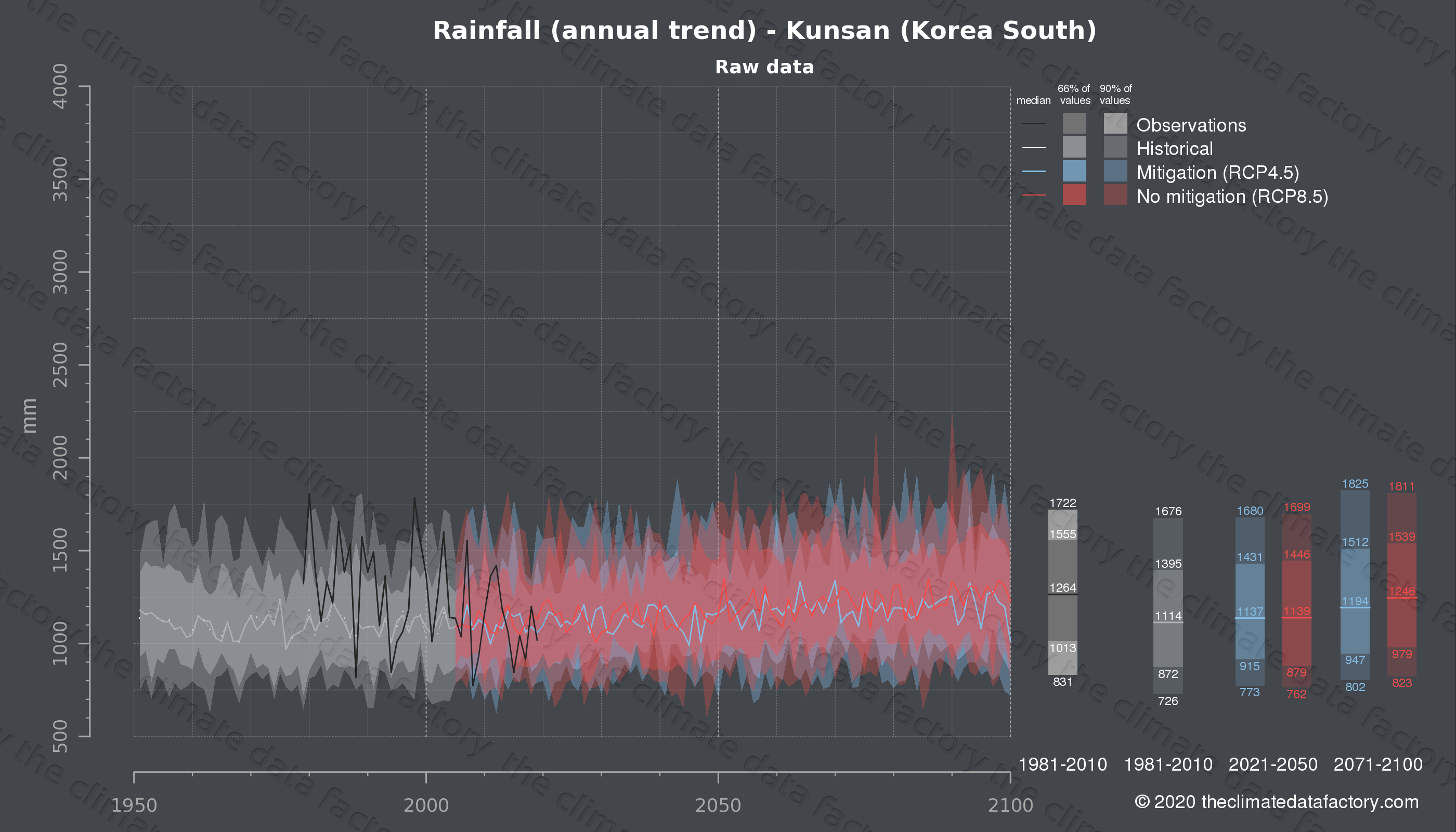 Graphic of projected rainfall for Kunsan (South Korea) under two climate change mitigation policy scenarios (RCP4.5, RCP8.5). Represented climate data are raw data from IPCC models. https://theclimatedatafactory.com