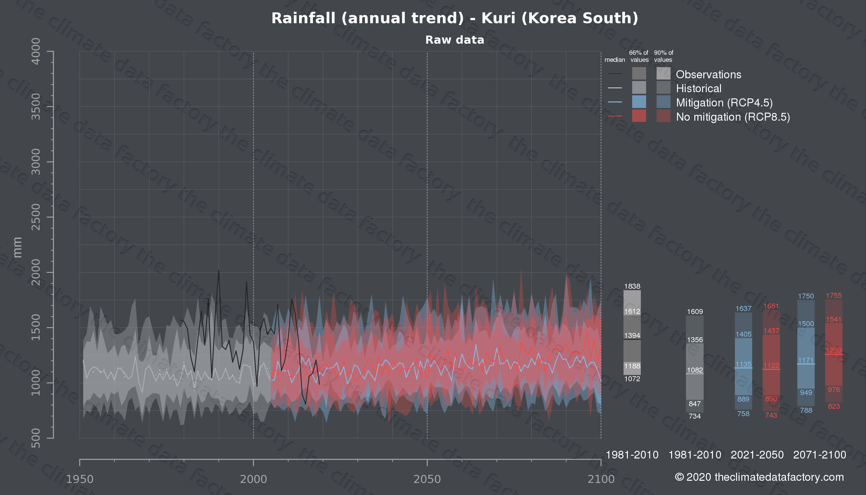 Graphic of projected rainfall for Kuri (South Korea) under two climate change mitigation policy scenarios (RCP4.5, RCP8.5). Represented climate data are raw data from IPCC models. https://theclimatedatafactory.com
