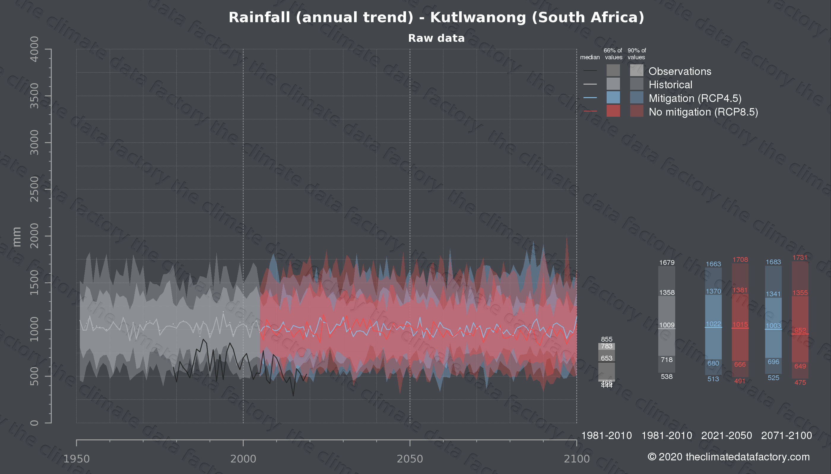 Graphic of projected rainfall for Kutlwanong (South Africa) under two climate change mitigation policy scenarios (RCP4.5, RCP8.5). Represented climate data are raw data from IPCC models. https://theclimatedatafactory.com
