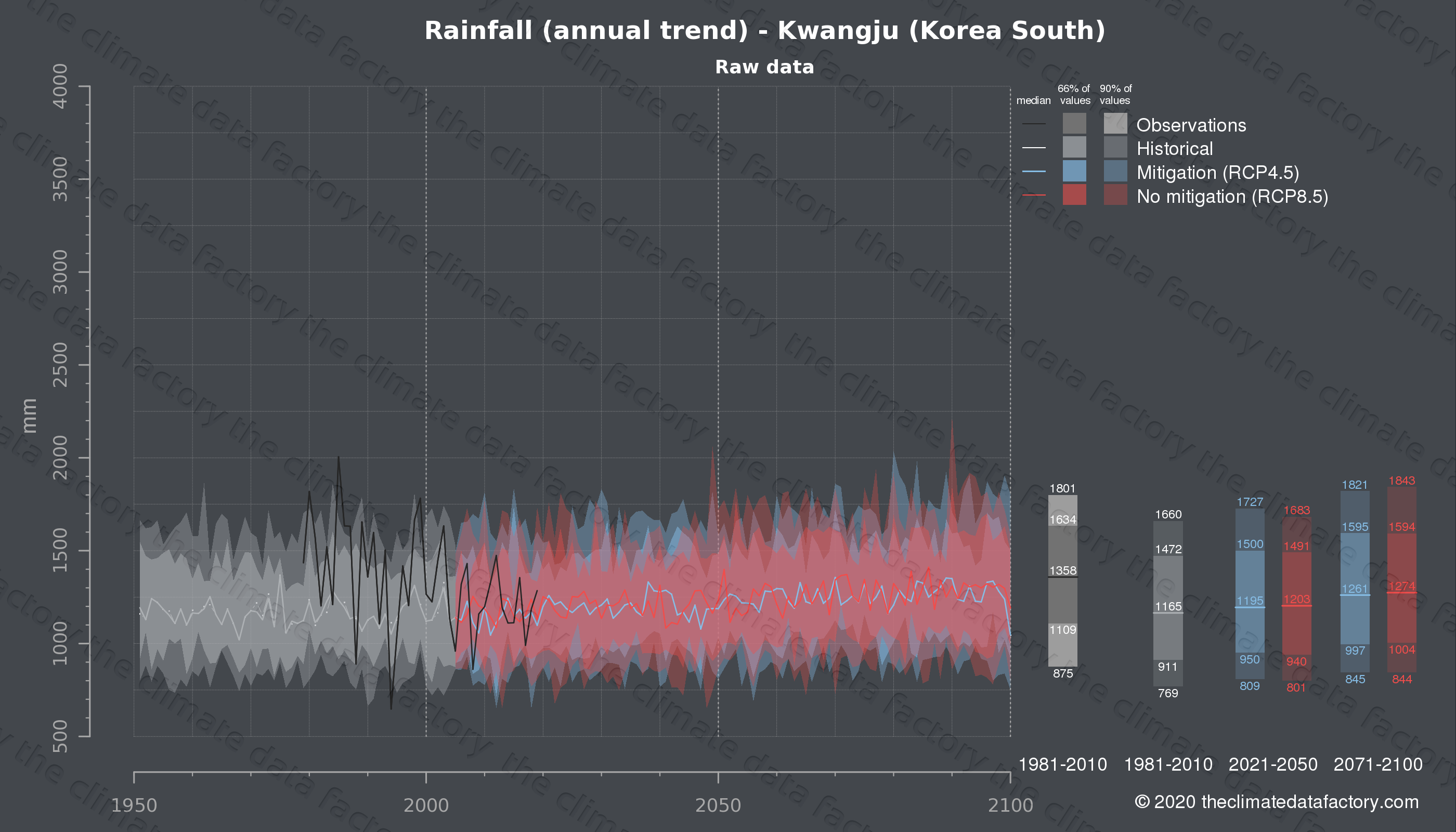 Graphic of projected rainfall for Kwangju (South Korea) under two climate change mitigation policy scenarios (RCP4.5, RCP8.5). Represented climate data are raw data from IPCC models. https://theclimatedatafactory.com