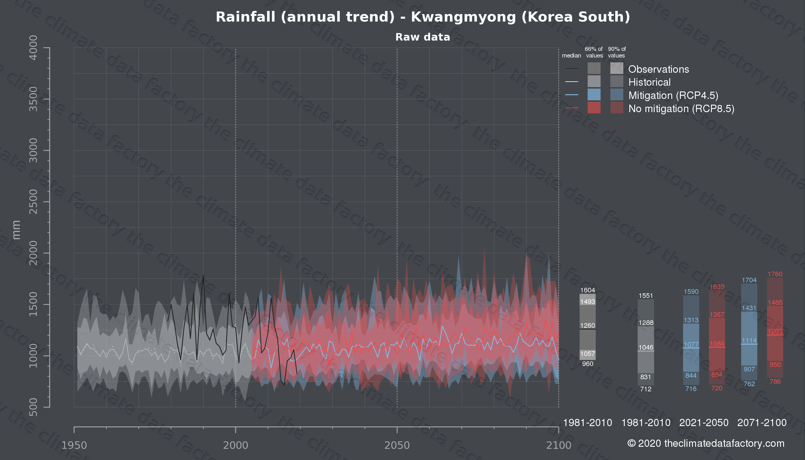 Graphic of projected rainfall for Kwangmyong (South Korea) under two climate change mitigation policy scenarios (RCP4.5, RCP8.5). Represented climate data are raw data from IPCC models. https://theclimatedatafactory.com