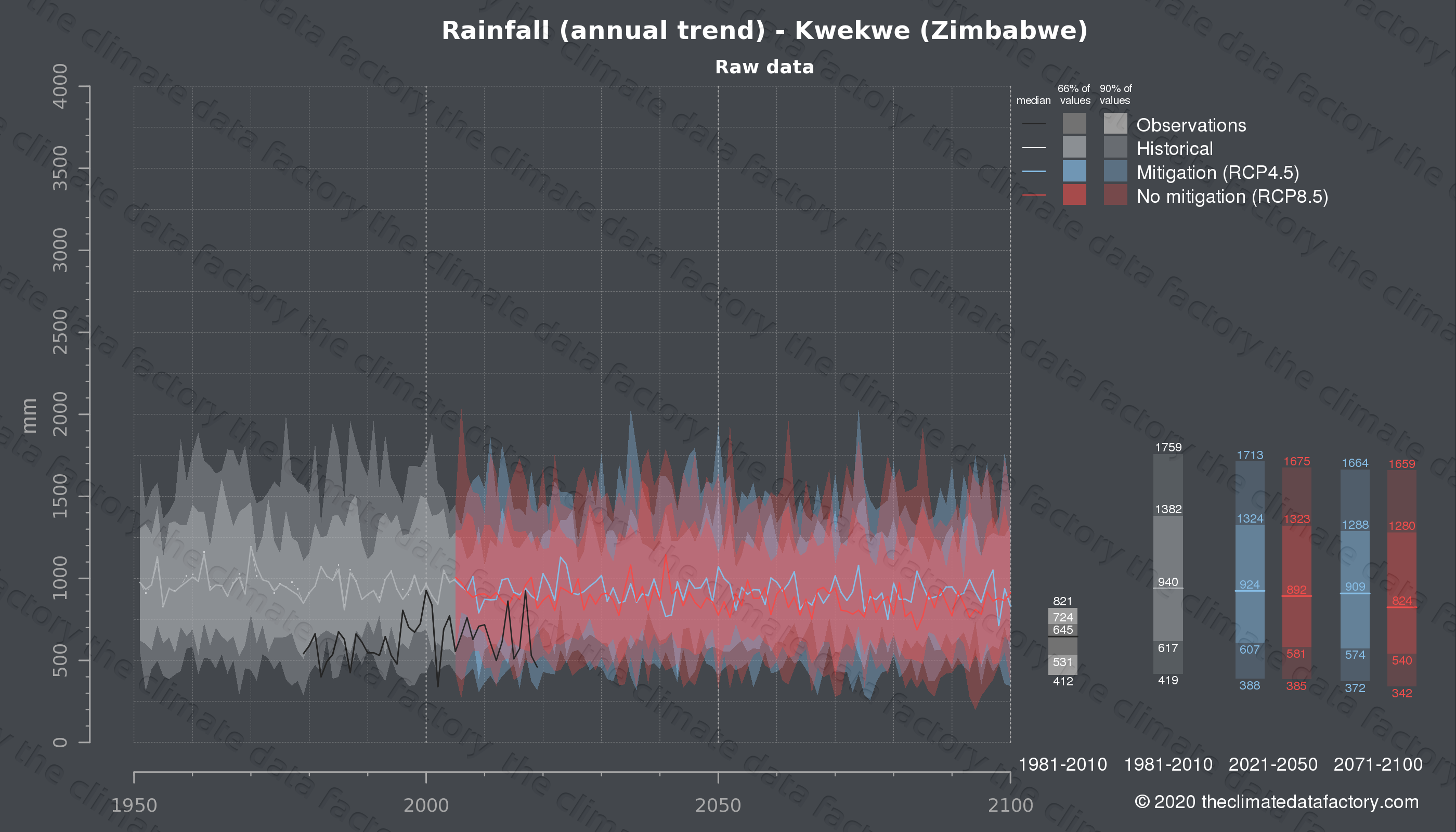 Graphic of projected rainfall for Kwekwe (Zimbabwe) under two climate change mitigation policy scenarios (RCP4.5, RCP8.5). Represented climate data are raw data from IPCC models. https://theclimatedatafactory.com
