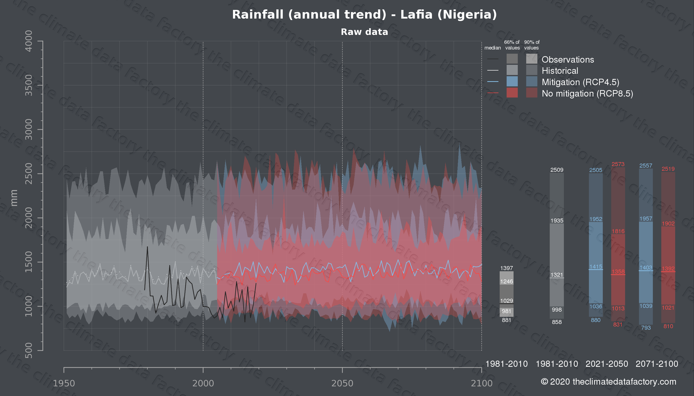 Graphic of projected rainfall for Lafia (Nigeria) under two climate change mitigation policy scenarios (RCP4.5, RCP8.5). Represented climate data are raw data from IPCC models. https://theclimatedatafactory.com