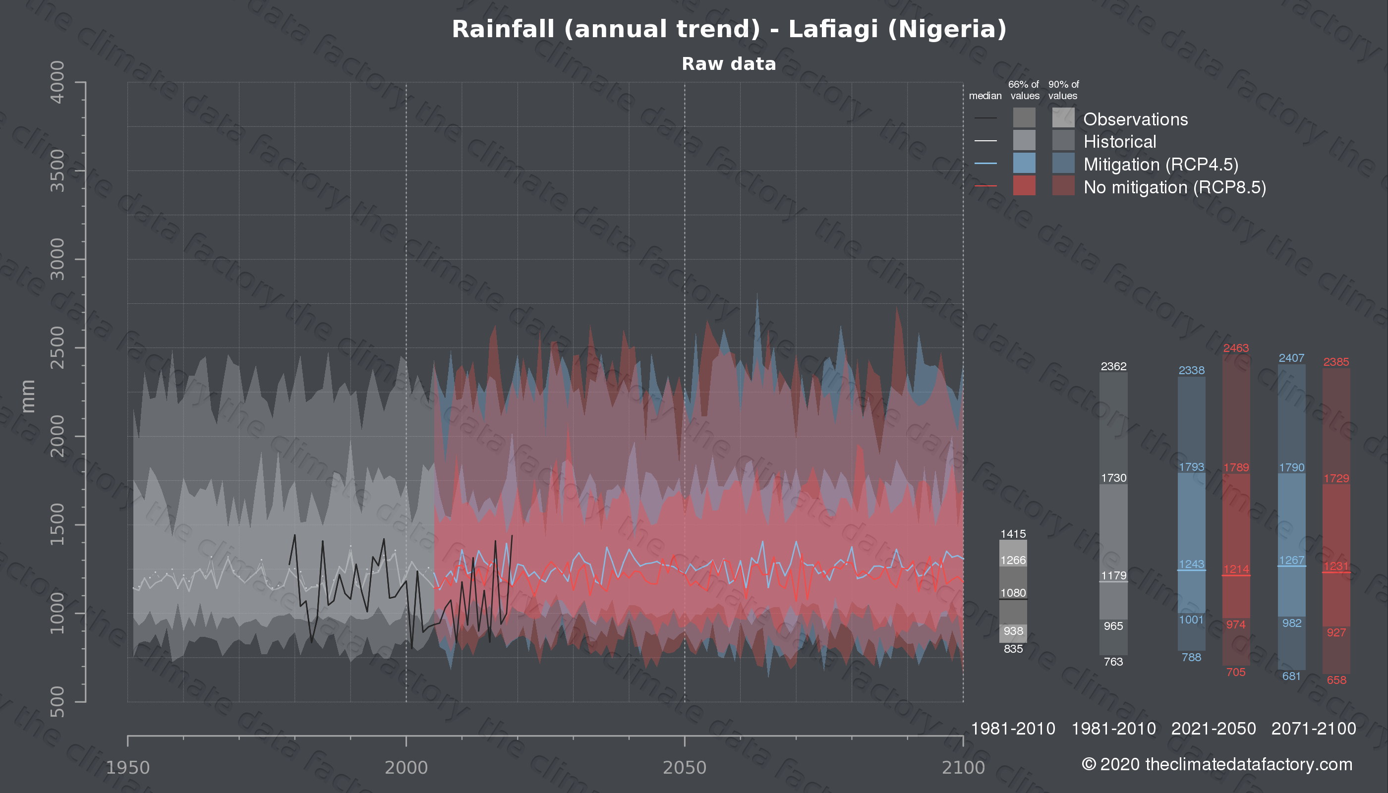 Graphic of projected rainfall for Lafiagi (Nigeria) under two climate change mitigation policy scenarios (RCP4.5, RCP8.5). Represented climate data are raw data from IPCC models. https://theclimatedatafactory.com