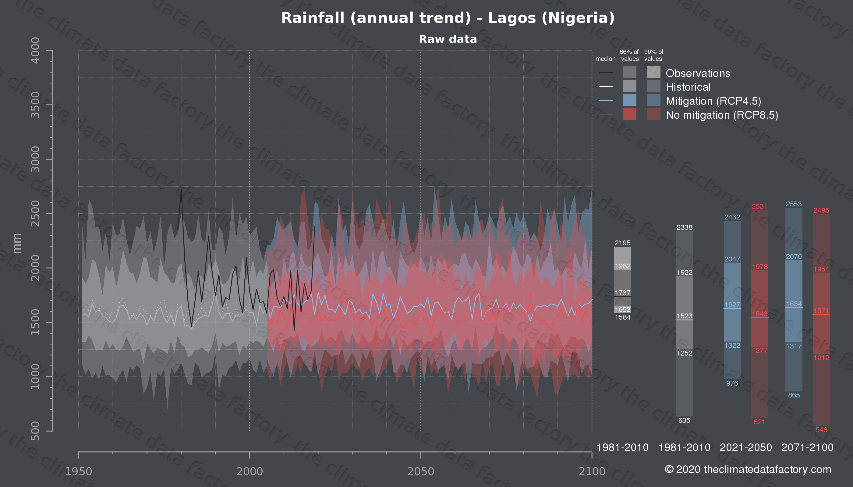Graphic of projected rainfall for Lagos (Nigeria) under two climate change mitigation policy scenarios (RCP4.5, RCP8.5). Represented climate data are raw data from IPCC models. https://theclimatedatafactory.com