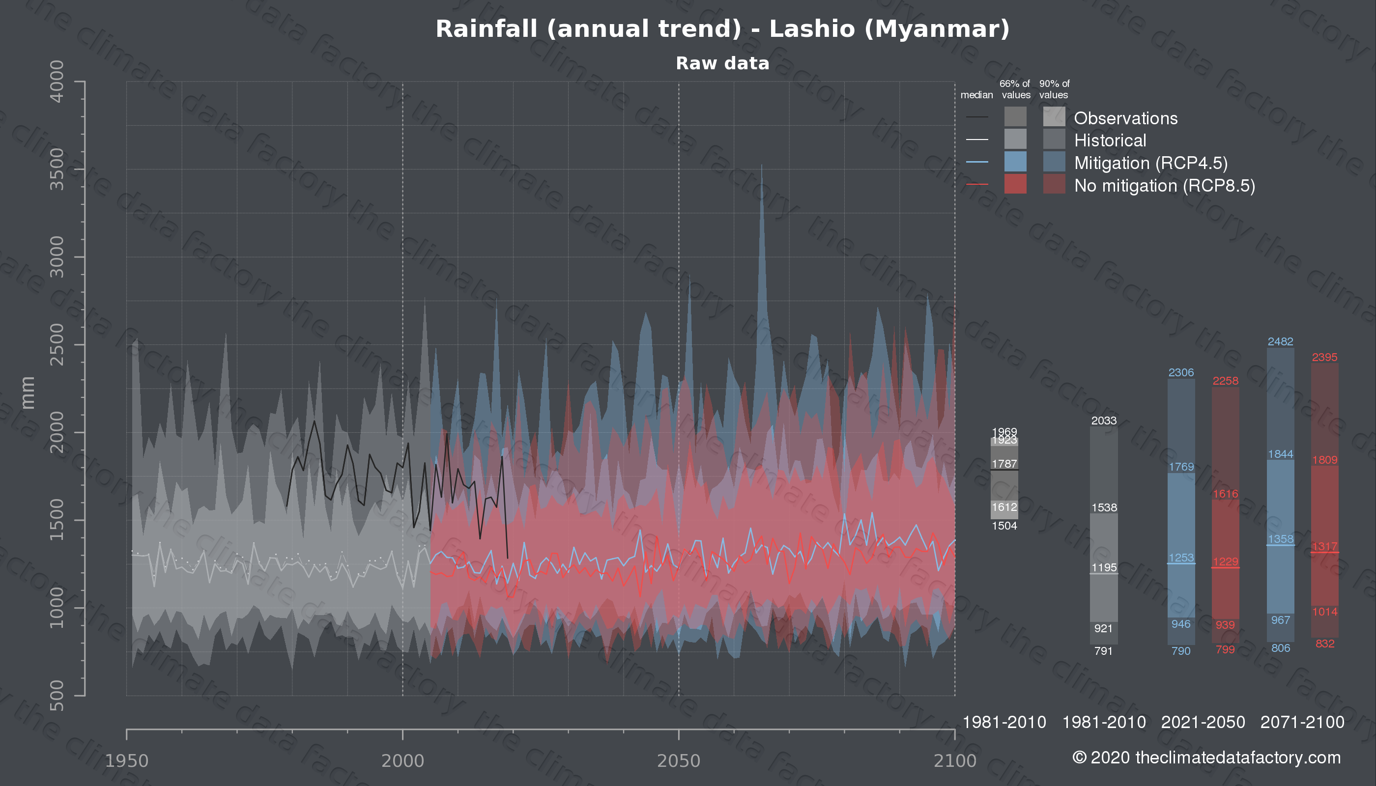 Graphic of projected rainfall for Lashio (Myanmar) under two climate change mitigation policy scenarios (RCP4.5, RCP8.5). Represented climate data are raw data from IPCC models. https://theclimatedatafactory.com