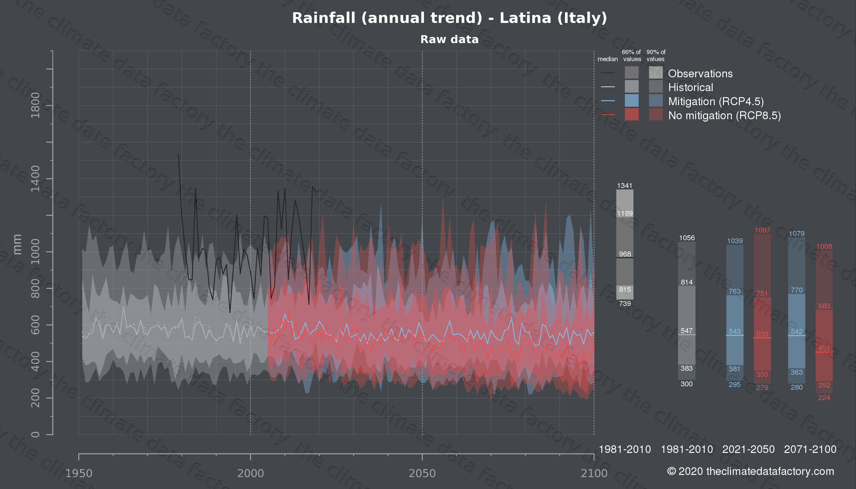Graphic of projected rainfall for Latina (Italy) under two climate change mitigation policy scenarios (RCP4.5, RCP8.5). Represented climate data are raw data from IPCC models. https://theclimatedatafactory.com
