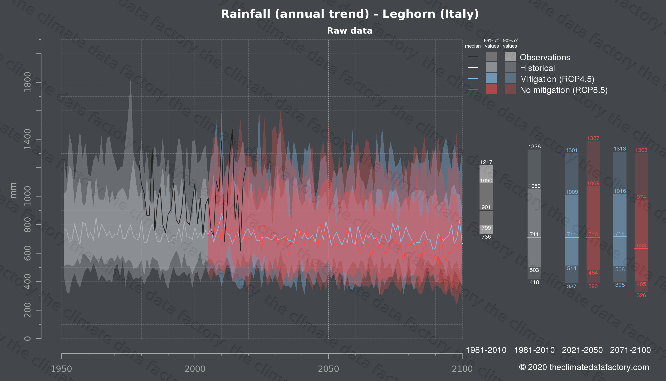 Graphic of projected rainfall for Leghorn (Italy) under two climate change mitigation policy scenarios (RCP4.5, RCP8.5). Represented climate data are raw data from IPCC models. https://theclimatedatafactory.com