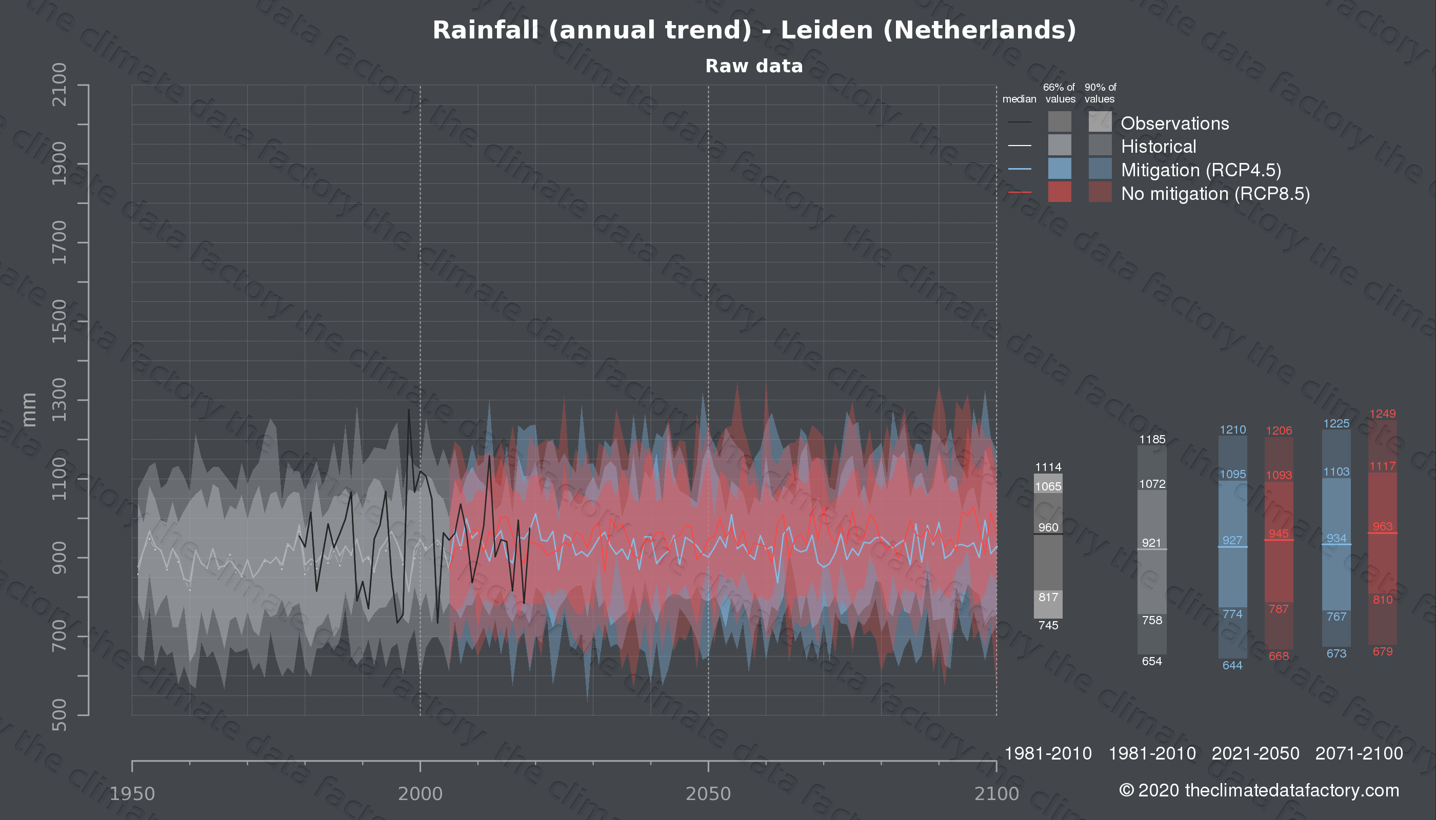 Graphic of projected rainfall for Leiden (Netherlands) under two climate change mitigation policy scenarios (RCP4.5, RCP8.5). Represented climate data are raw data from IPCC models. https://theclimatedatafactory.com