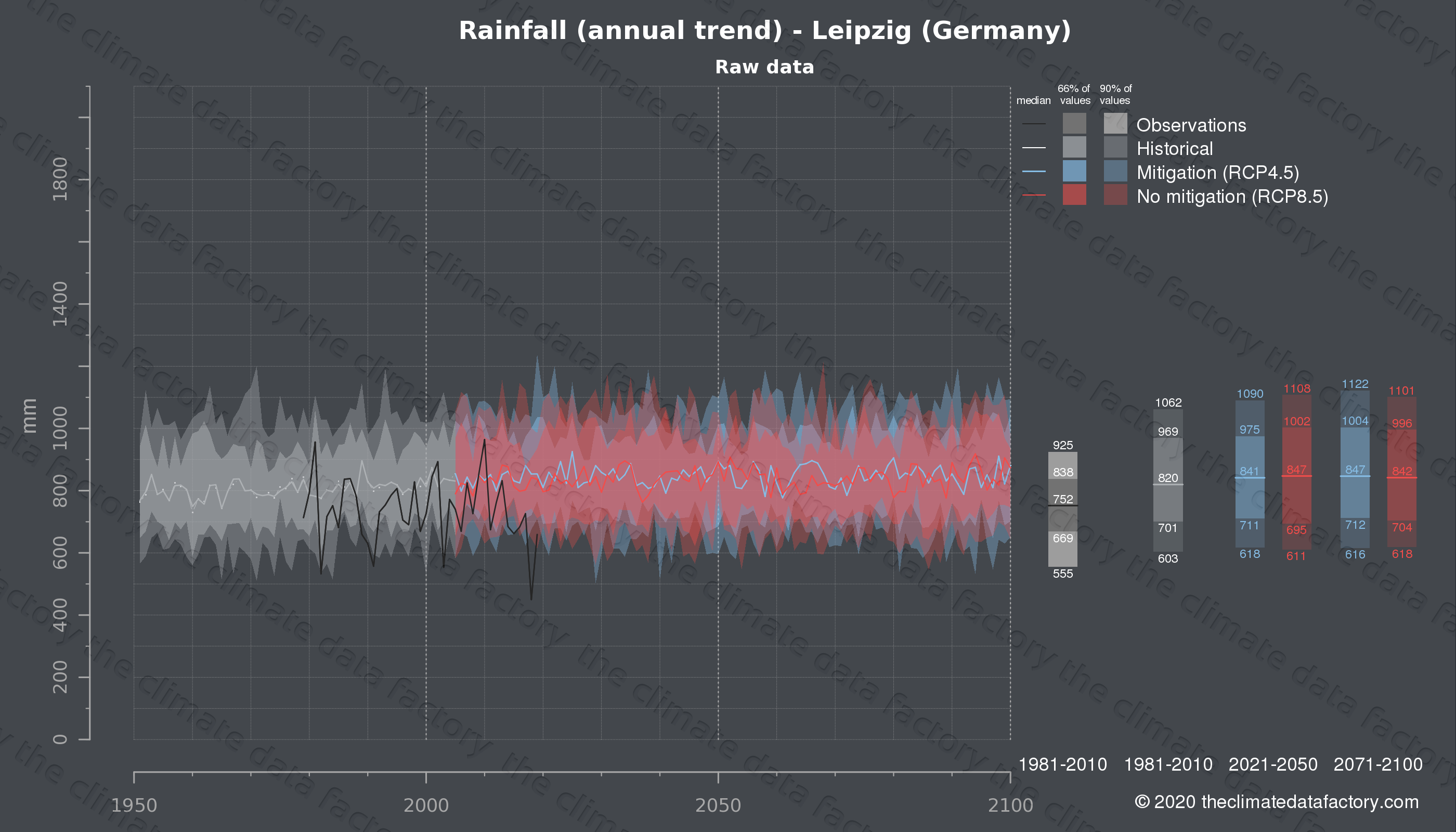 Graphic of projected rainfall for Leipzig (Germany) under two climate change mitigation policy scenarios (RCP4.5, RCP8.5). Represented climate data are raw data from IPCC models. https://theclimatedatafactory.com