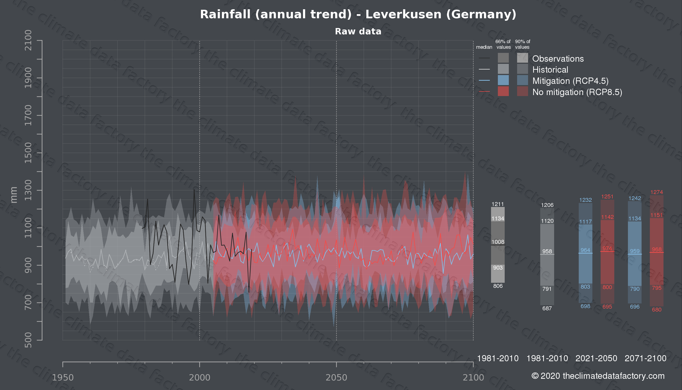 Graphic of projected rainfall for Leverkusen (Germany) under two climate change mitigation policy scenarios (RCP4.5, RCP8.5). Represented climate data are raw data from IPCC models. https://theclimatedatafactory.com