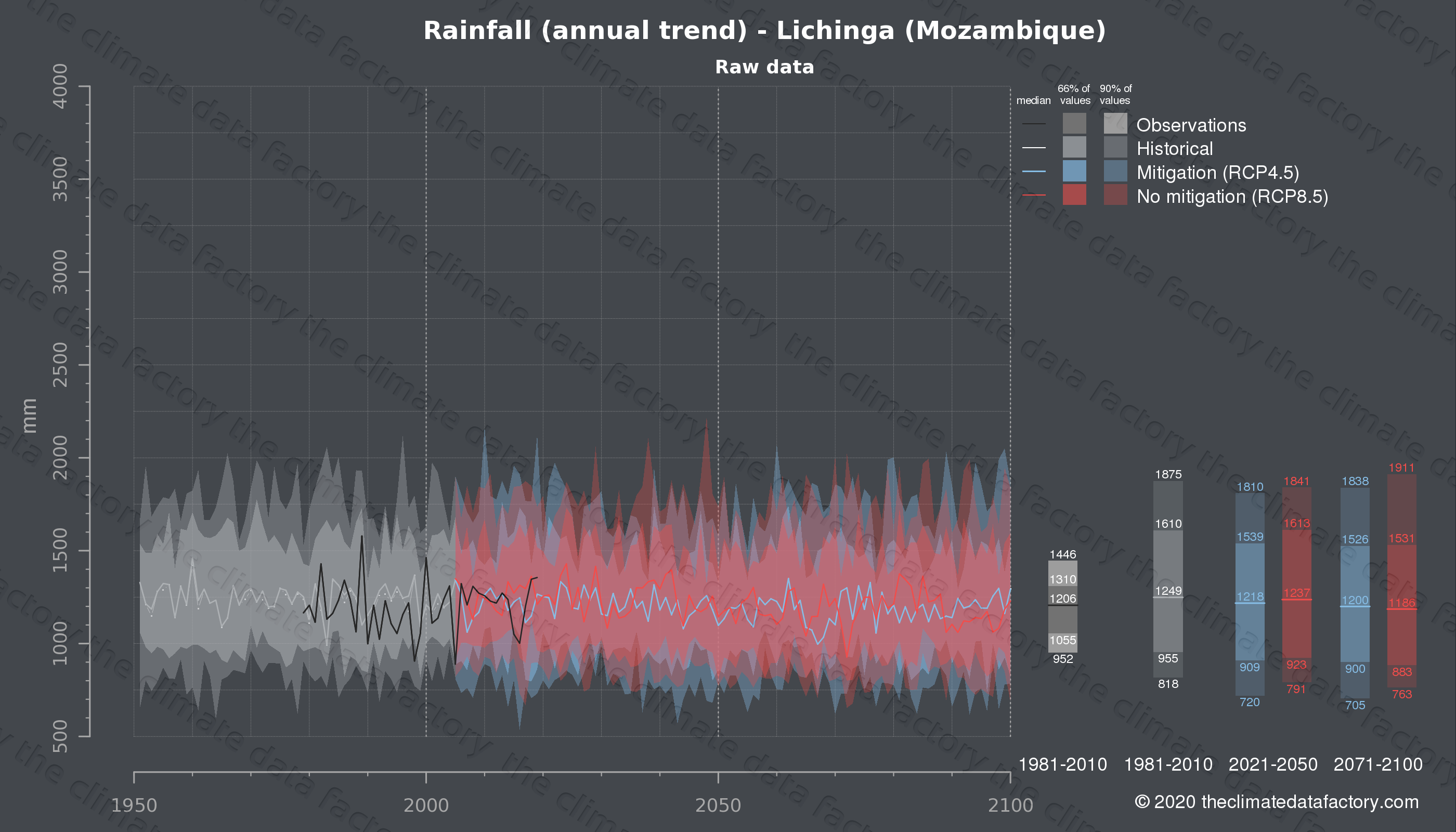 Graphic of projected rainfall for Lichinga (Mozambique) under two climate change mitigation policy scenarios (RCP4.5, RCP8.5). Represented climate data are raw data from IPCC models. https://theclimatedatafactory.com