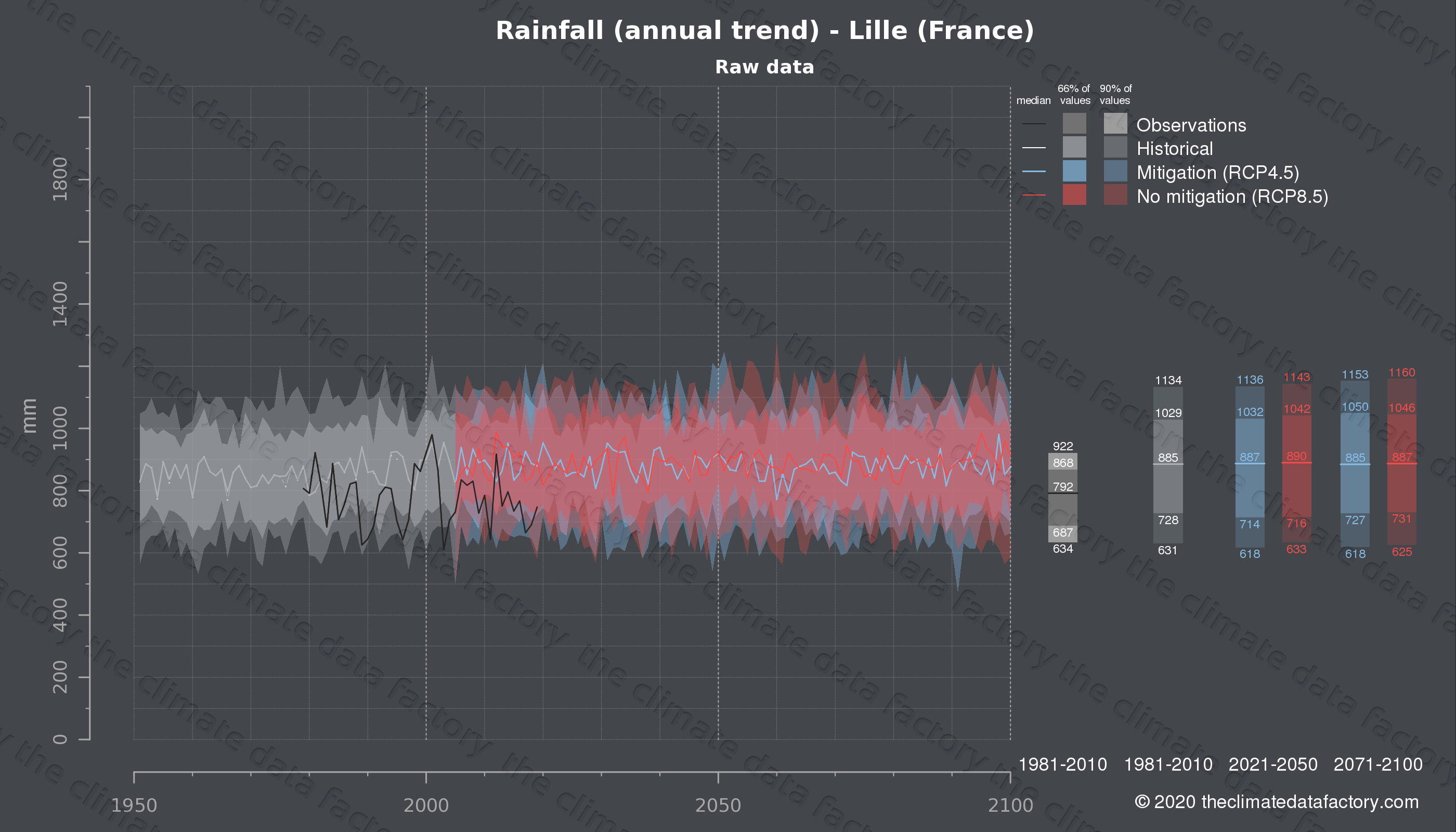 Graphic of projected rainfall for Lille (France) under two climate change mitigation policy scenarios (RCP4.5, RCP8.5). Represented climate data are raw data from IPCC models. https://theclimatedatafactory.com