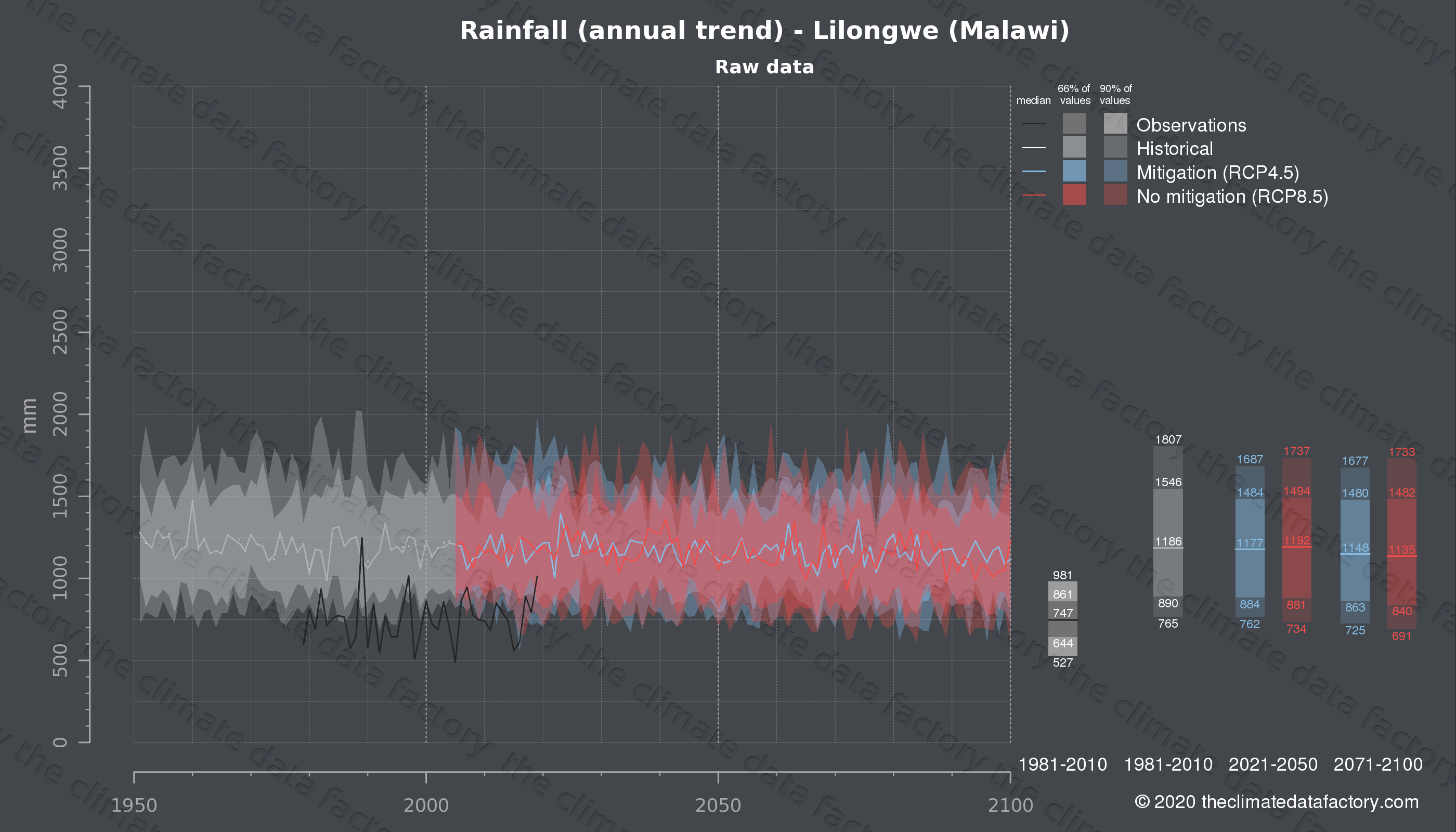 Graphic of projected rainfall for Lilongwe (Malawi) under two climate change mitigation policy scenarios (RCP4.5, RCP8.5). Represented climate data are raw data from IPCC models. https://theclimatedatafactory.com