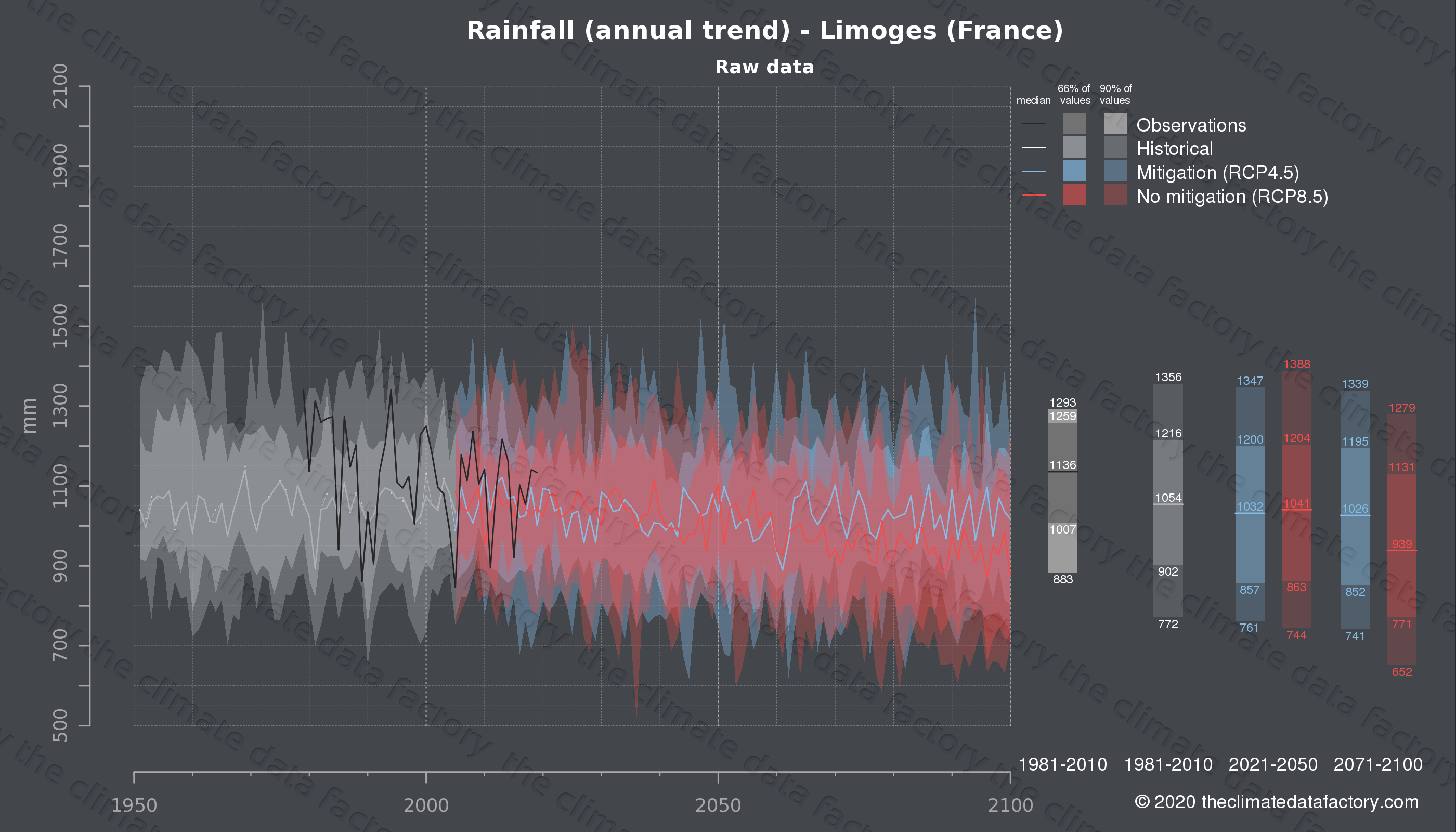 Graphic of projected rainfall for Limoges (France) under two climate change mitigation policy scenarios (RCP4.5, RCP8.5). Represented climate data are raw data from IPCC models. https://theclimatedatafactory.com
