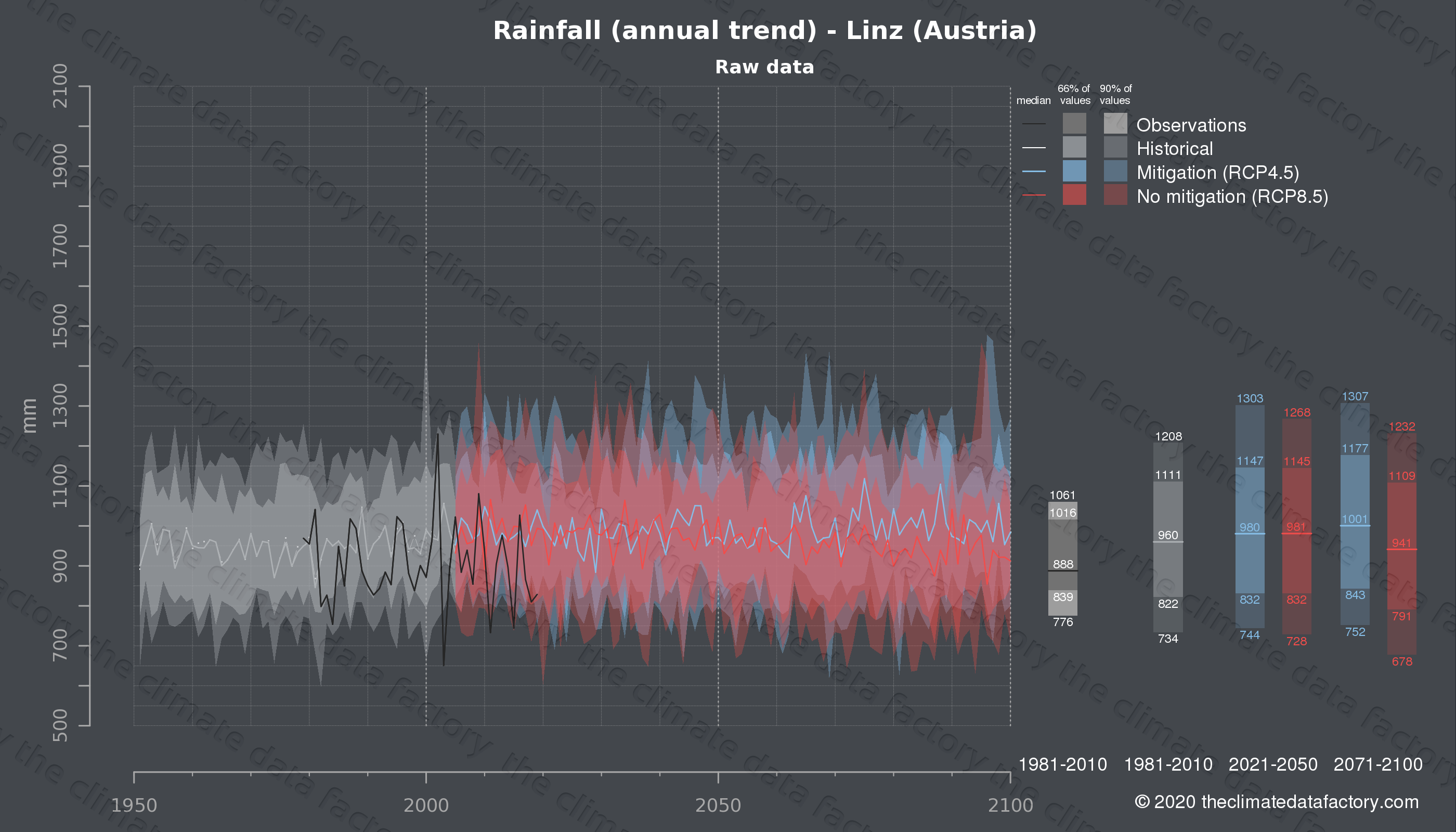 Graphic of projected rainfall for Linz (Austria) under two climate change mitigation policy scenarios (RCP4.5, RCP8.5). Represented climate data are raw data from IPCC models. https://theclimatedatafactory.com