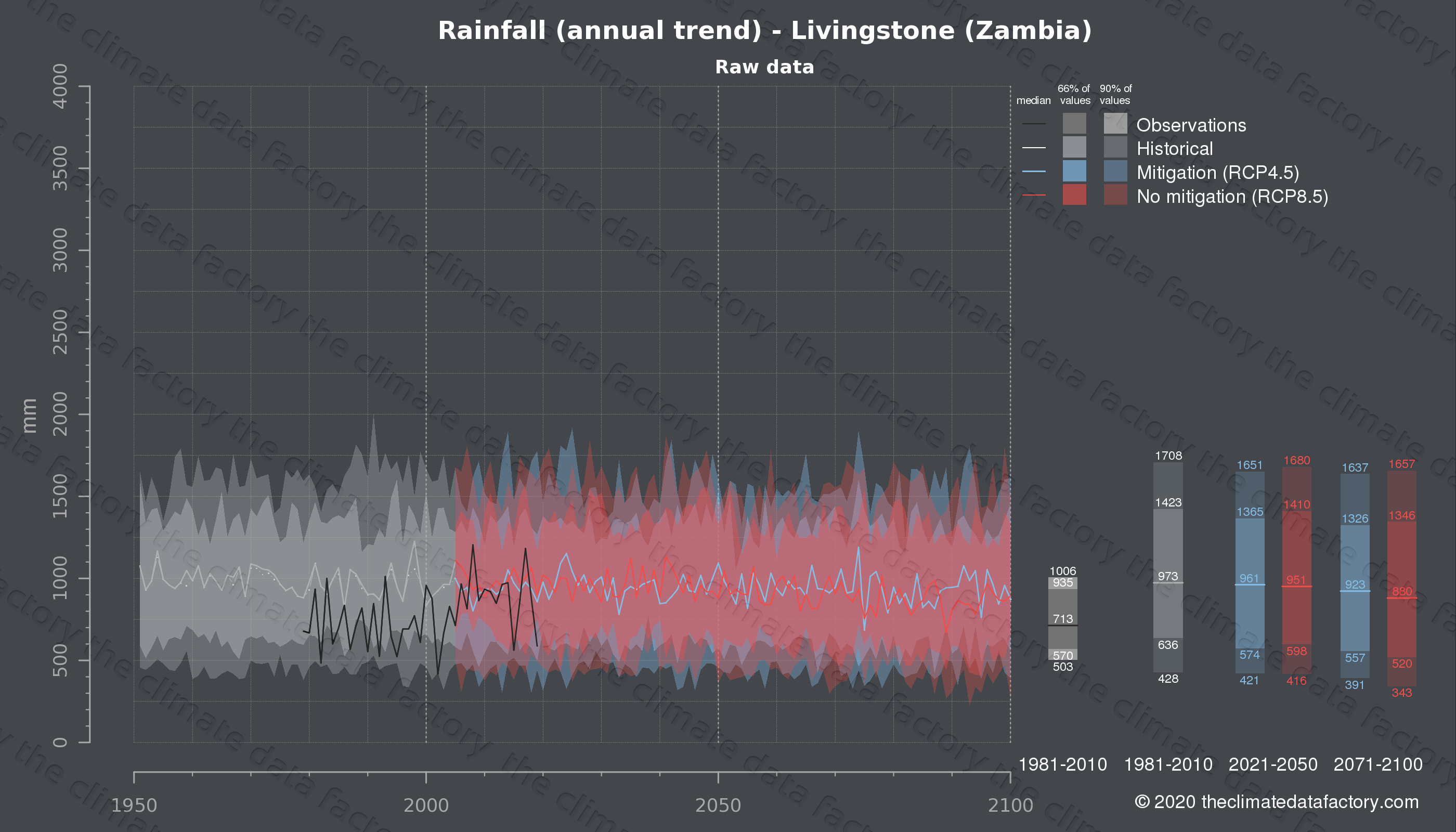 Graphic of projected rainfall for Livingstone (Zambia) under two climate change mitigation policy scenarios (RCP4.5, RCP8.5). Represented climate data are raw data from IPCC models. https://theclimatedatafactory.com
