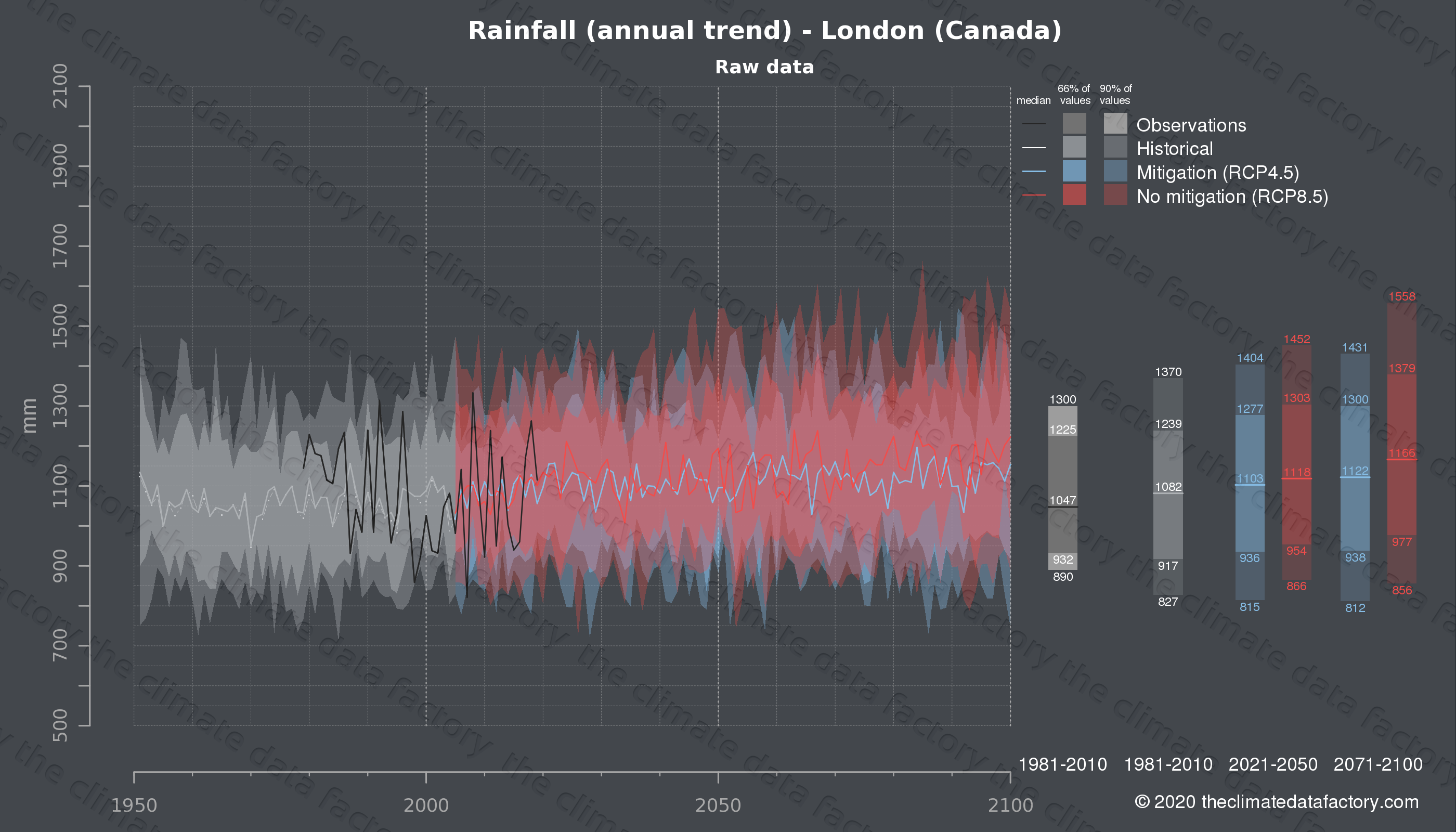 Graphic of projected rainfall for London (Canada) under two climate change mitigation policy scenarios (RCP4.5, RCP8.5). Represented climate data are raw data from IPCC models. https://theclimatedatafactory.com