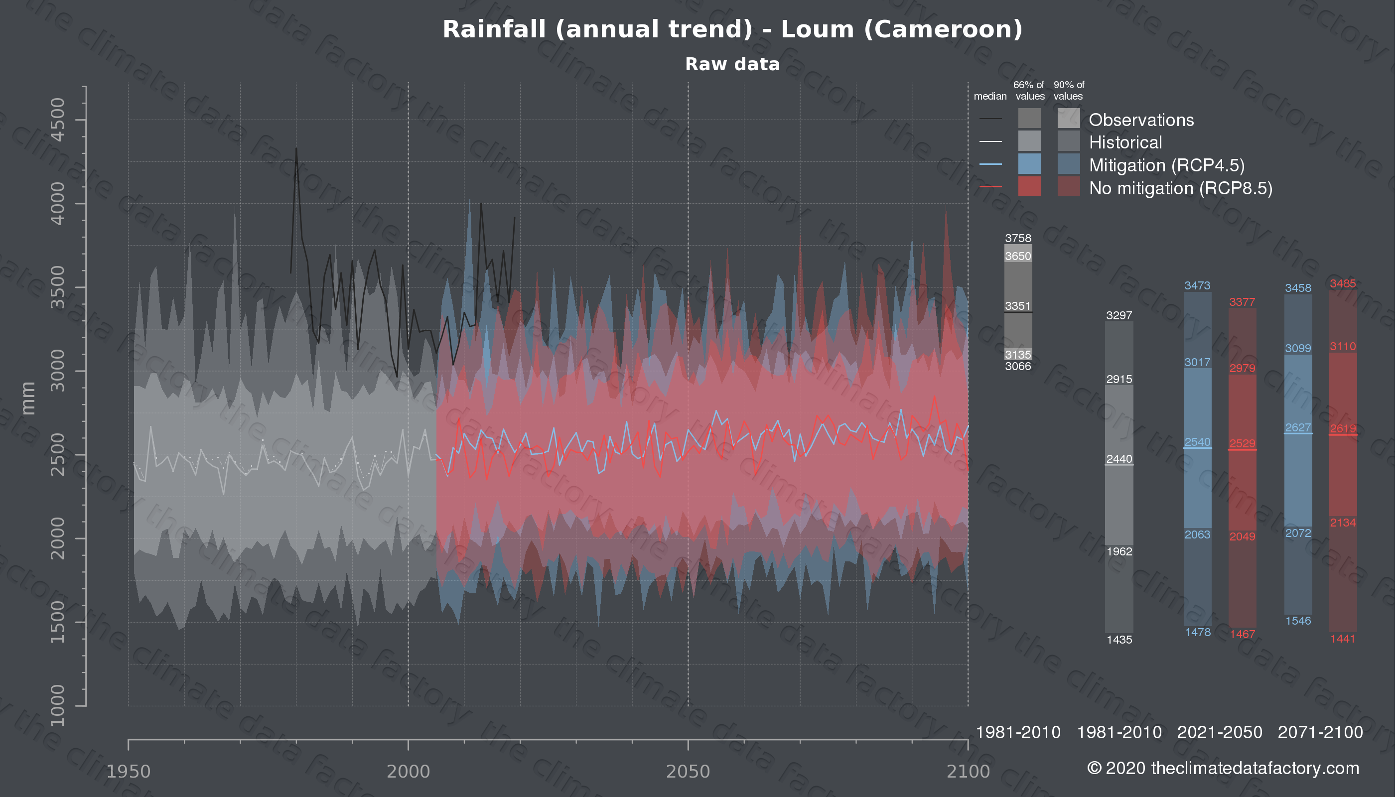 Graphic of projected rainfall for Loum (Cameroon) under two climate change mitigation policy scenarios (RCP4.5, RCP8.5). Represented climate data are raw data from IPCC models. https://theclimatedatafactory.com