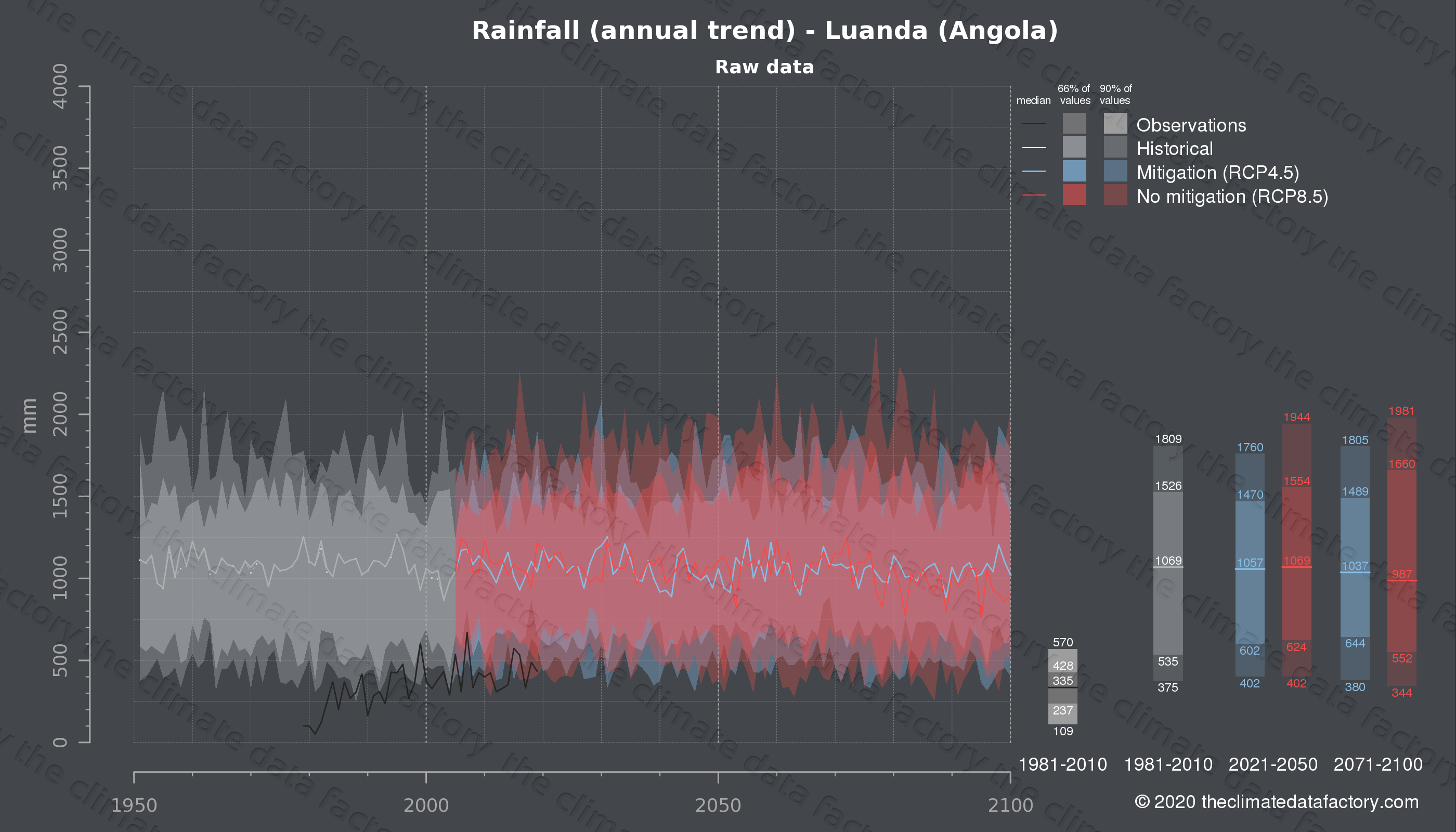 Graphic of projected rainfall for Luanda (Angola) under two climate change mitigation policy scenarios (RCP4.5, RCP8.5). Represented climate data are raw data from IPCC models. https://theclimatedatafactory.com