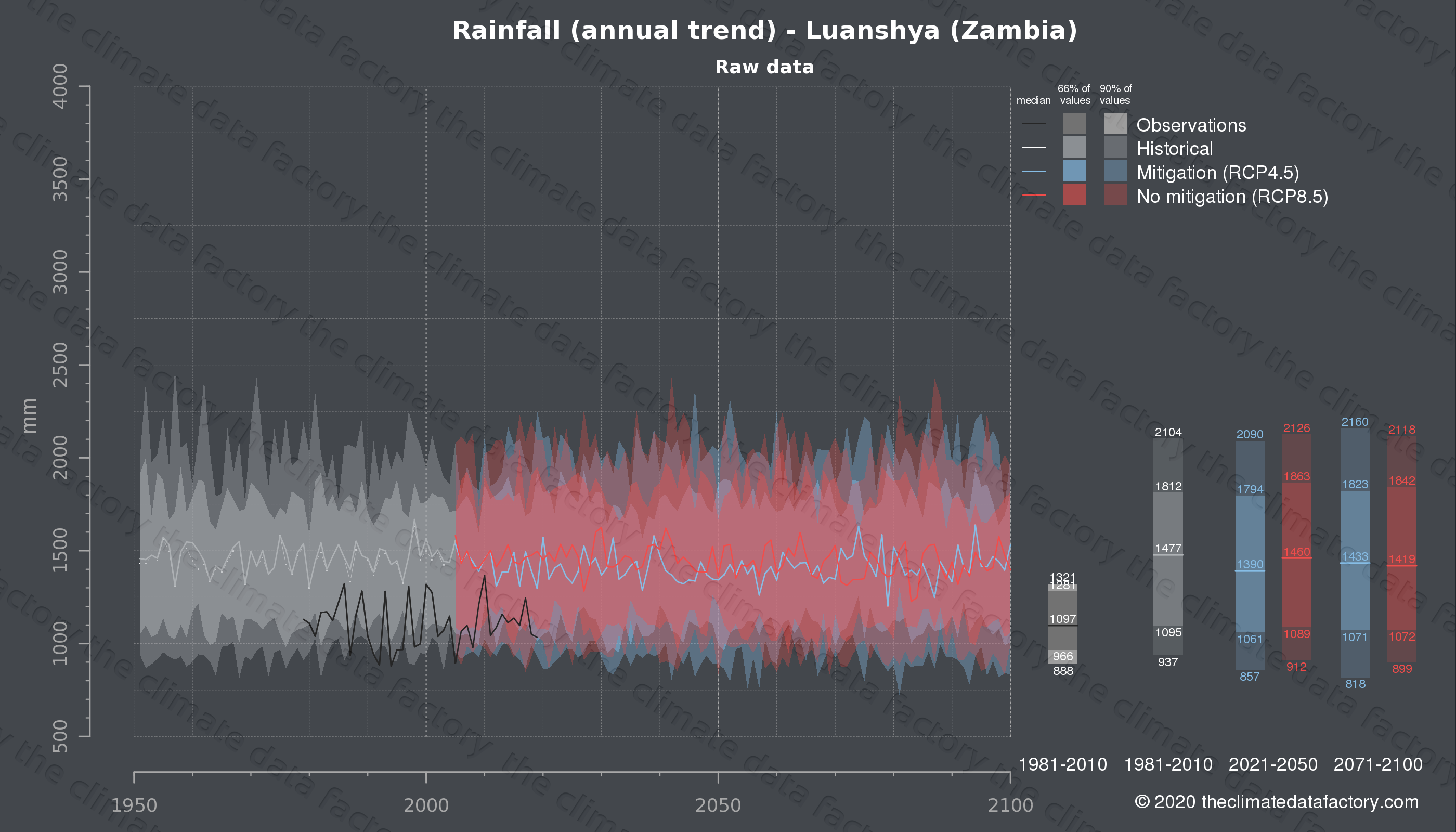 Graphic of projected rainfall for Luanshya (Zambia) under two climate change mitigation policy scenarios (RCP4.5, RCP8.5). Represented climate data are raw data from IPCC models. https://theclimatedatafactory.com