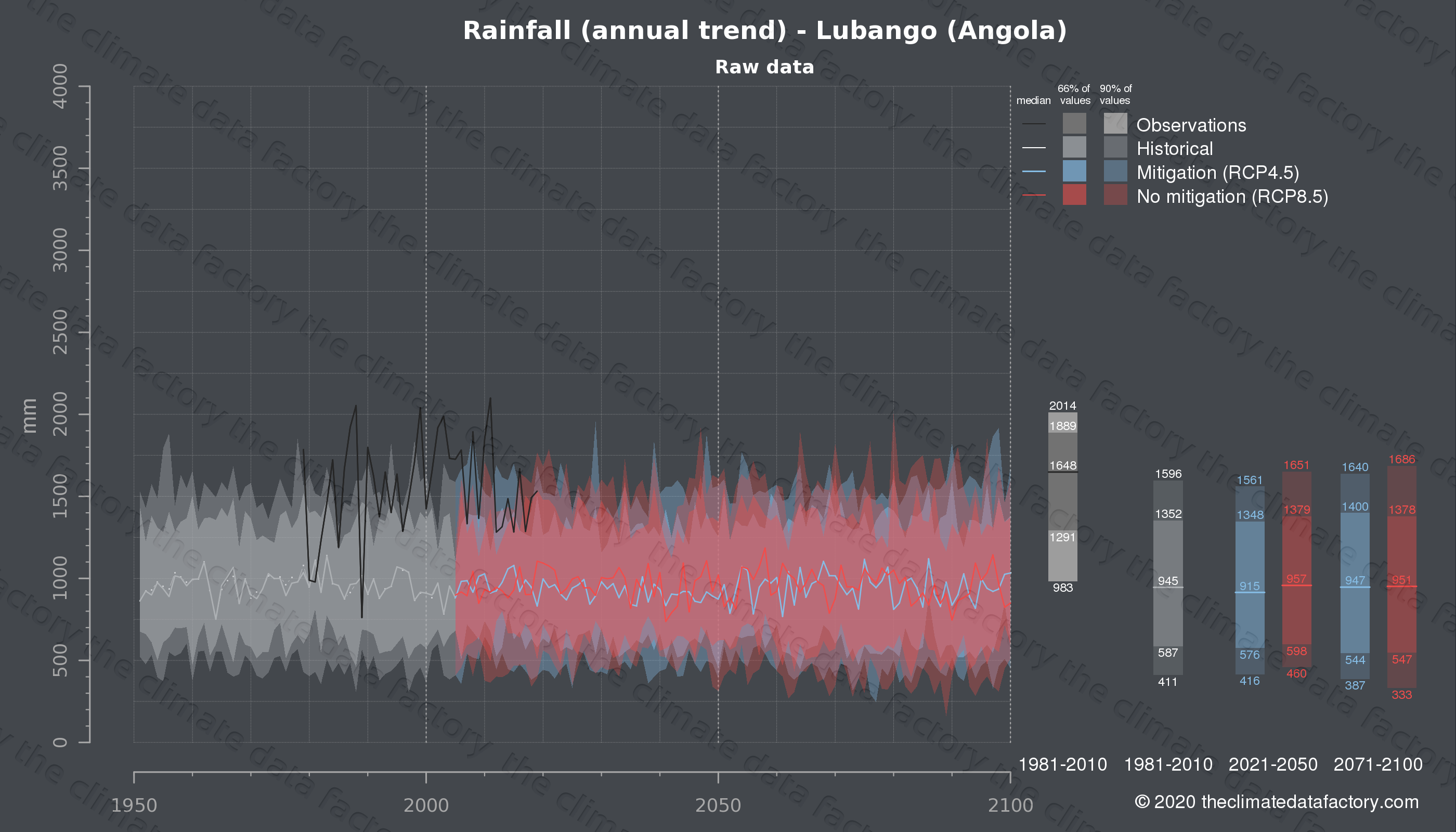 Graphic of projected rainfall for Lubango (Angola) under two climate change mitigation policy scenarios (RCP4.5, RCP8.5). Represented climate data are raw data from IPCC models. https://theclimatedatafactory.com