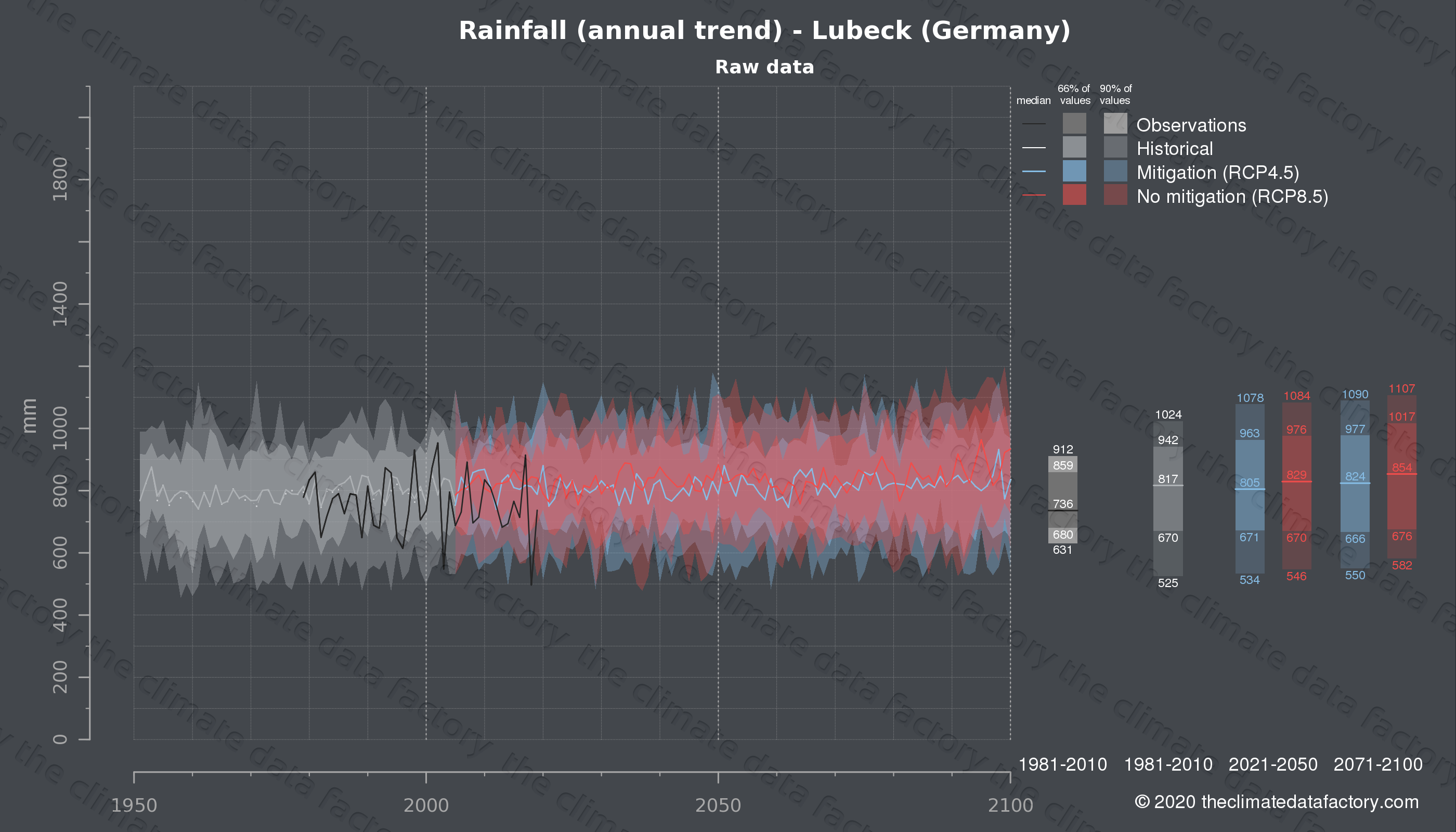 Graphic of projected rainfall for Lubeck (Germany) under two climate change mitigation policy scenarios (RCP4.5, RCP8.5). Represented climate data are raw data from IPCC models. https://theclimatedatafactory.com