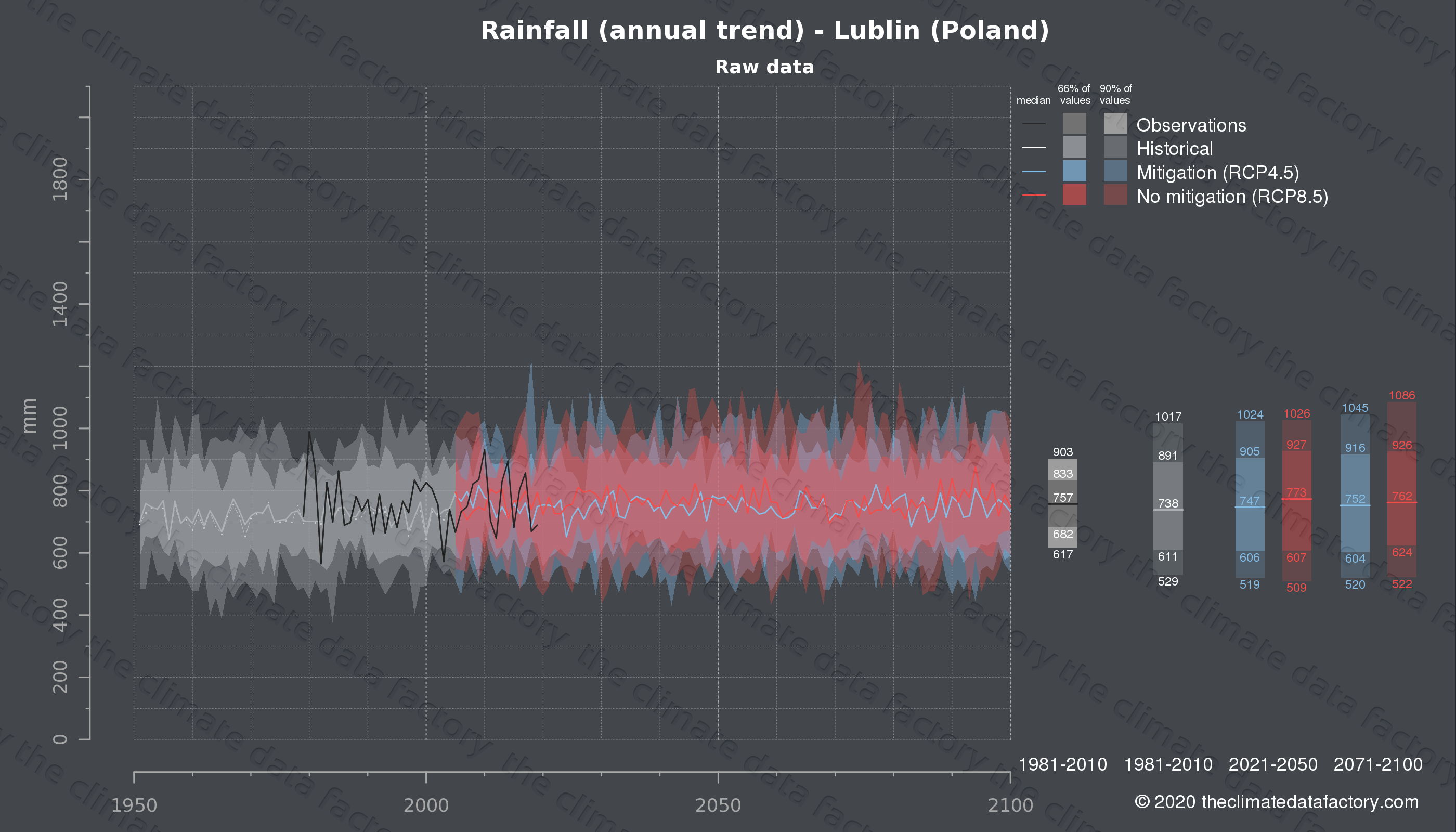 Graphic of projected rainfall for Lublin (Poland) under two climate change mitigation policy scenarios (RCP4.5, RCP8.5). Represented climate data are raw data from IPCC models. https://theclimatedatafactory.com