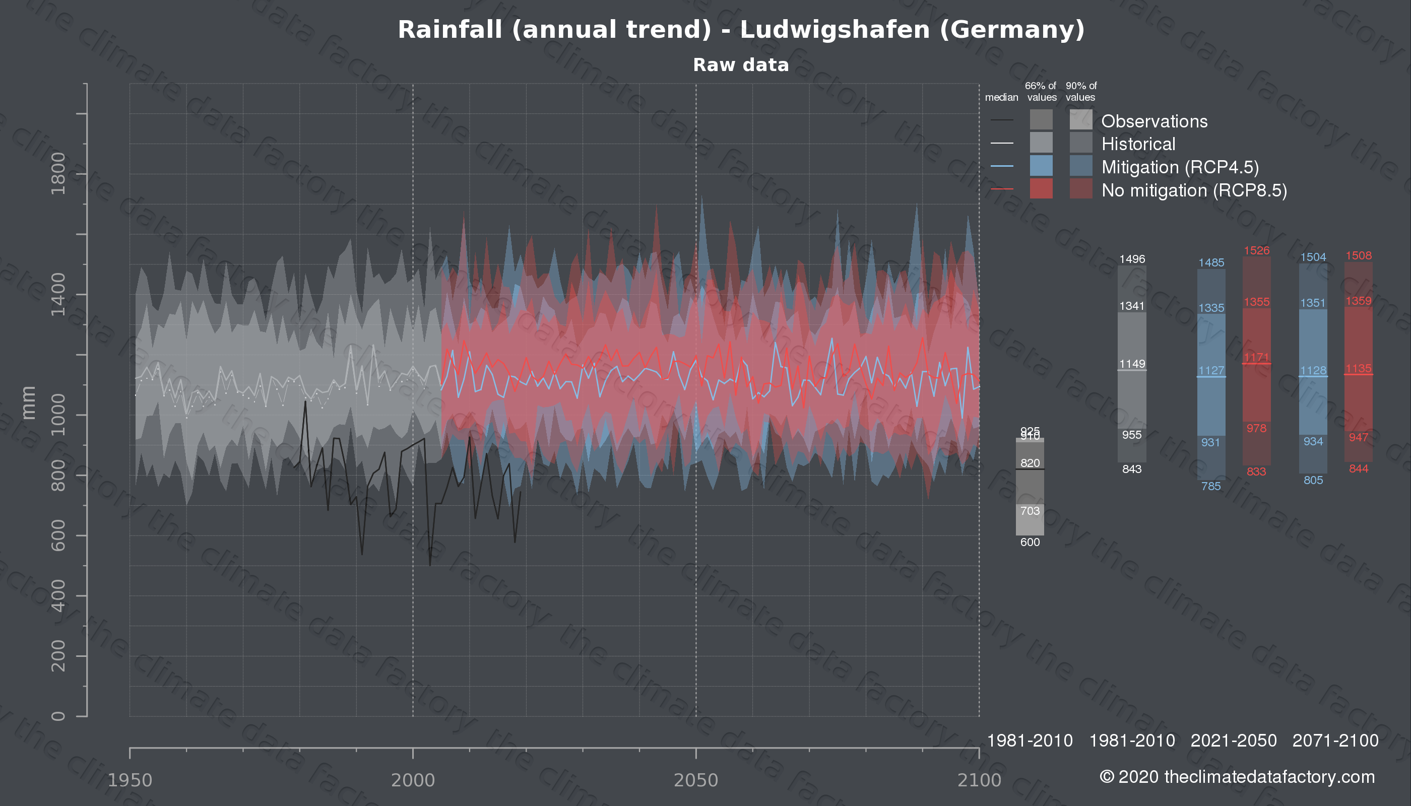 Graphic of projected rainfall for Ludwigshafen (Germany) under two climate change mitigation policy scenarios (RCP4.5, RCP8.5). Represented climate data are raw data from IPCC models. https://theclimatedatafactory.com