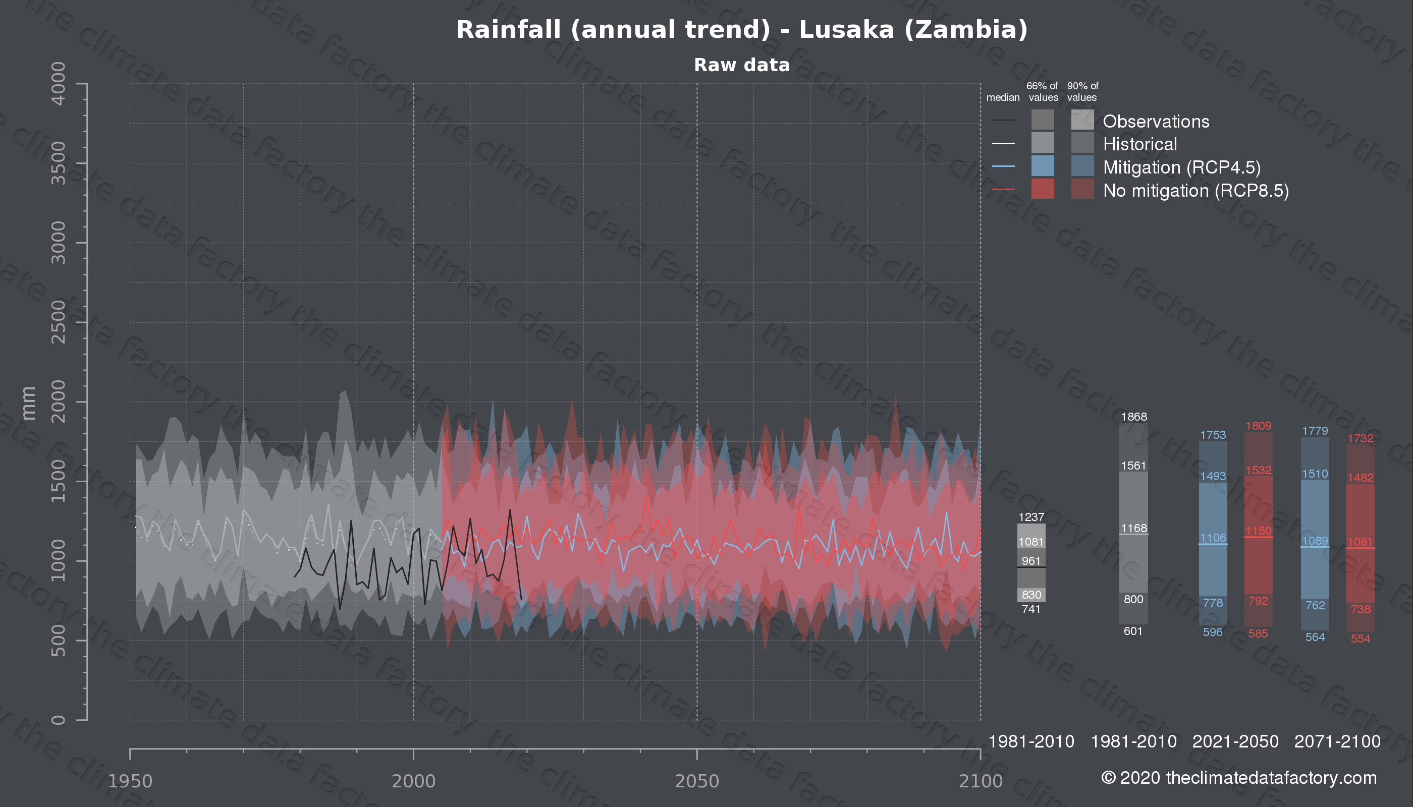Graphic of projected rainfall for Lusaka (Zambia) under two climate change mitigation policy scenarios (RCP4.5, RCP8.5). Represented climate data are raw data from IPCC models. https://theclimatedatafactory.com