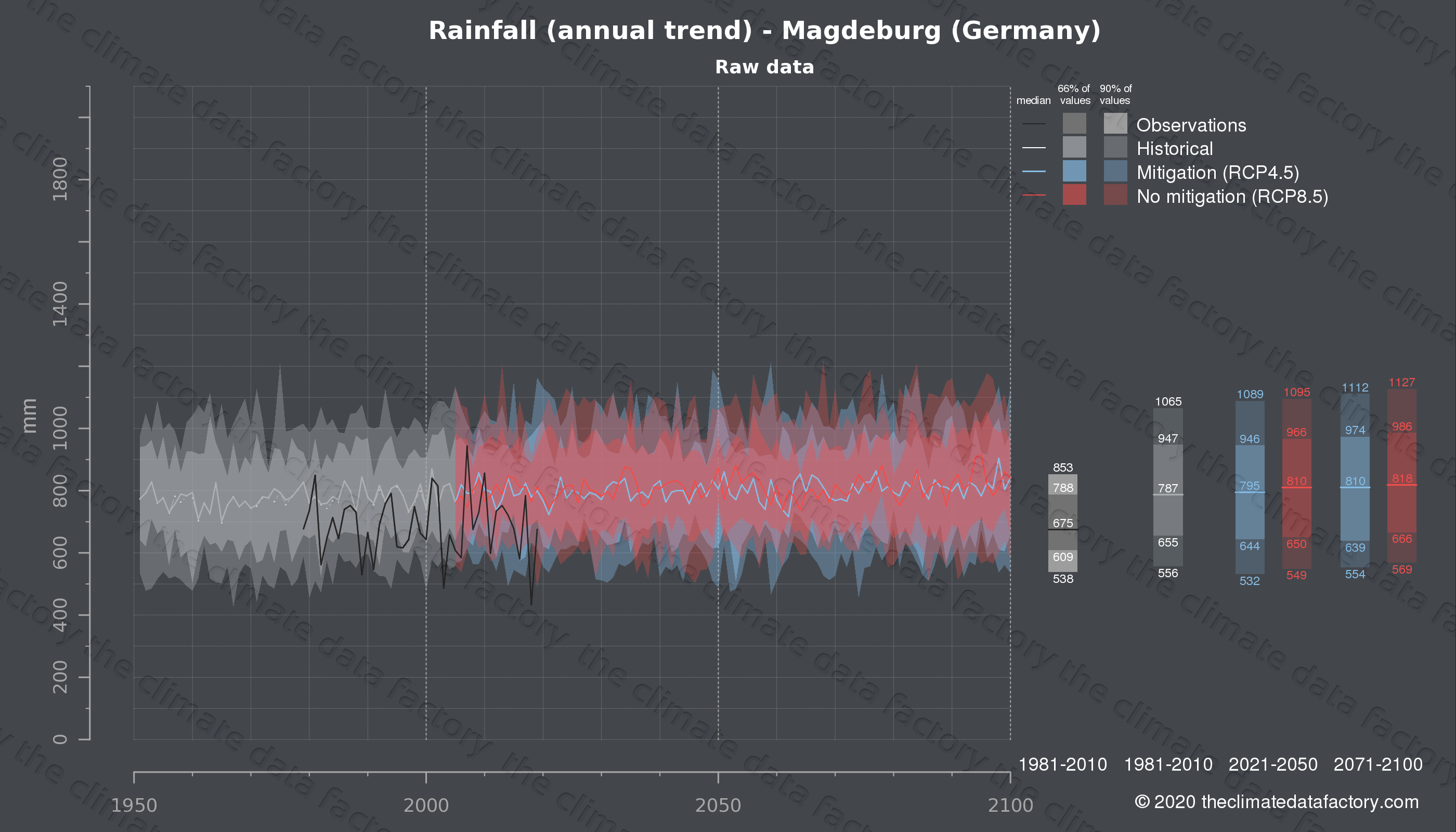 Graphic of projected rainfall for Magdeburg (Germany) under two climate change mitigation policy scenarios (RCP4.5, RCP8.5). Represented climate data are raw data from IPCC models. https://theclimatedatafactory.com