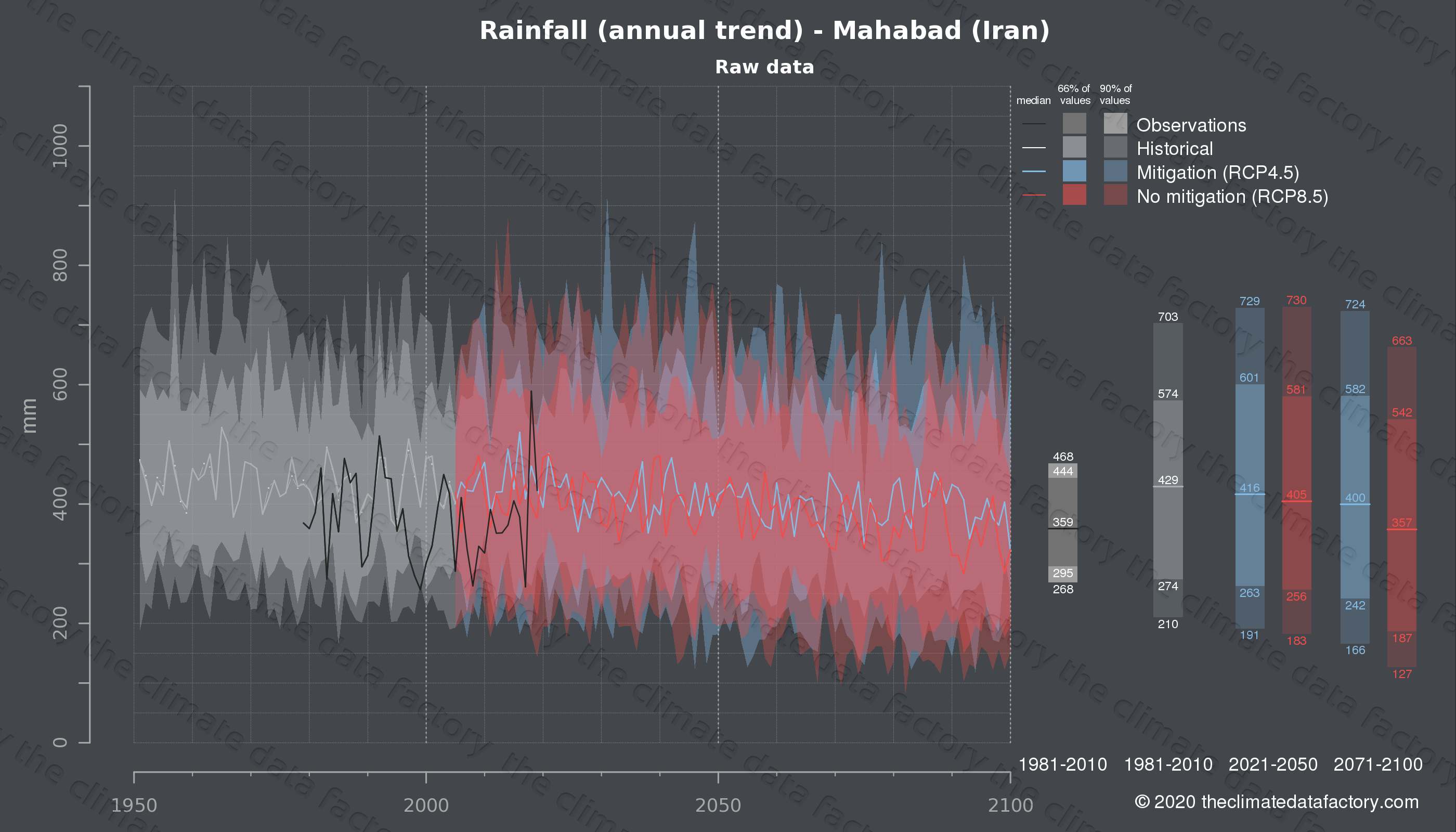 Graphic of projected rainfall for Mahabad (Iran) under two climate change mitigation policy scenarios (RCP4.5, RCP8.5). Represented climate data are raw data from IPCC models. https://theclimatedatafactory.com