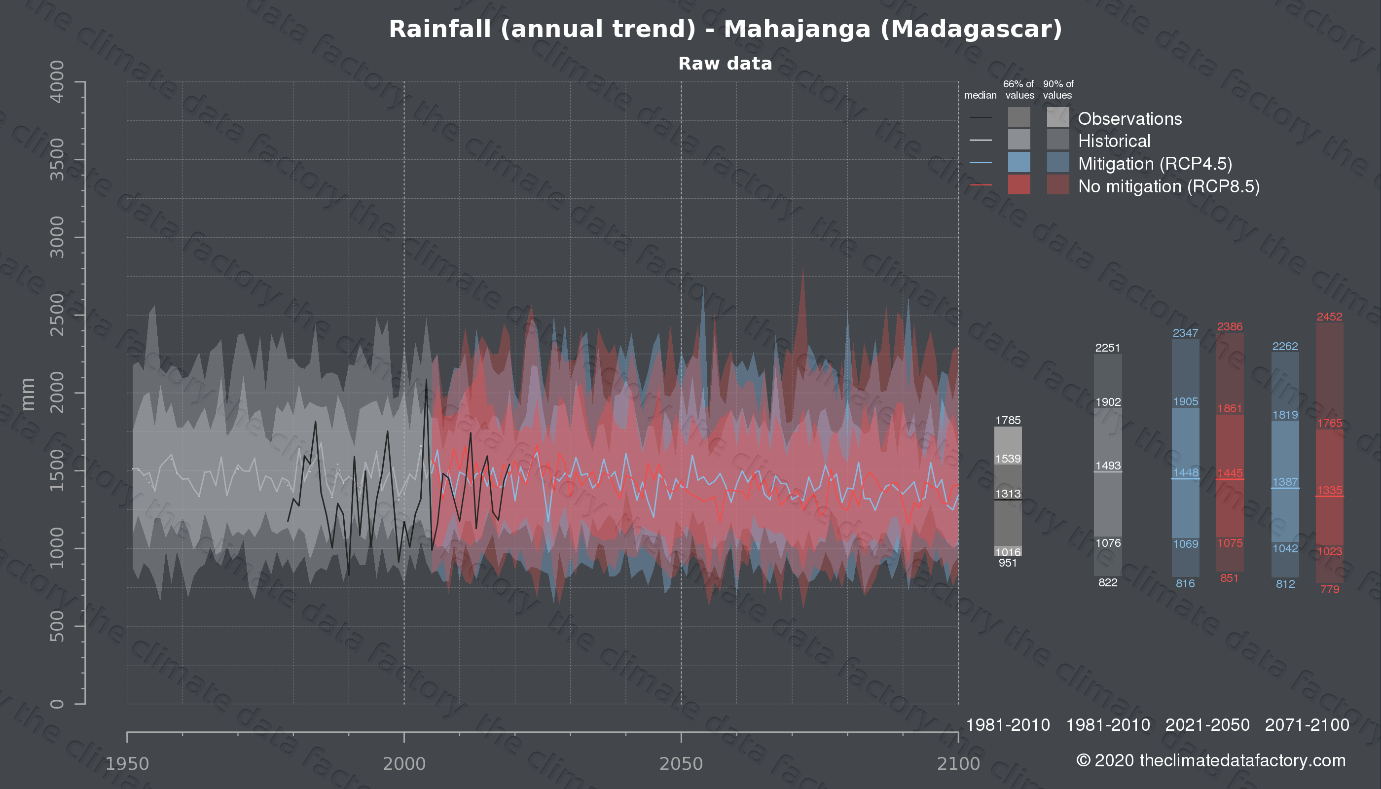 Graphic of projected rainfall for Mahajanga (Madagascar) under two climate change mitigation policy scenarios (RCP4.5, RCP8.5). Represented climate data are raw data from IPCC models. https://theclimatedatafactory.com