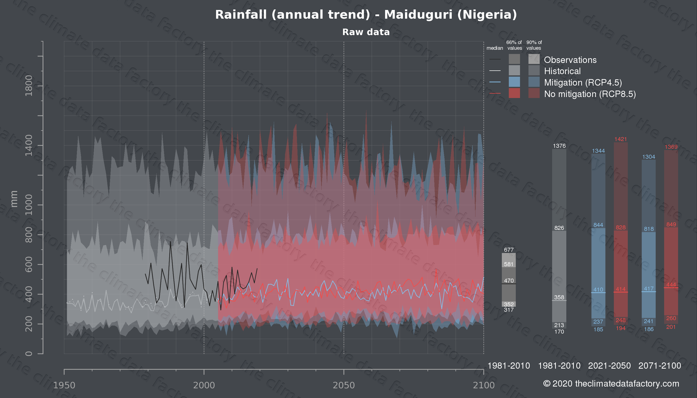 Graphic of projected rainfall for Maiduguri (Nigeria) under two climate change mitigation policy scenarios (RCP4.5, RCP8.5). Represented climate data are raw data from IPCC models. https://theclimatedatafactory.com
