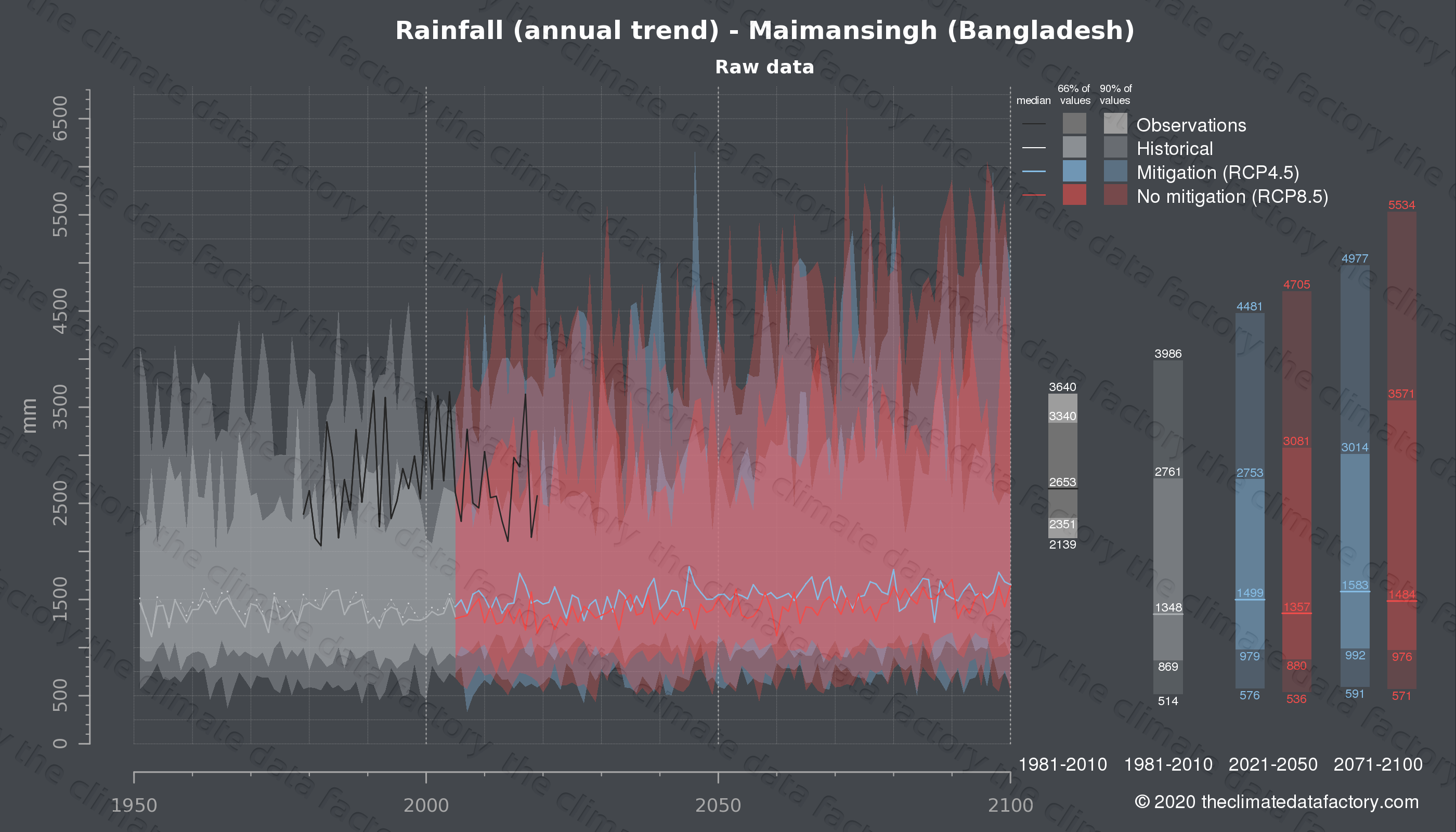 Graphic of projected rainfall for Maimansingh (Bangladesh) under two climate change mitigation policy scenarios (RCP4.5, RCP8.5). Represented climate data are raw data from IPCC models. https://theclimatedatafactory.com