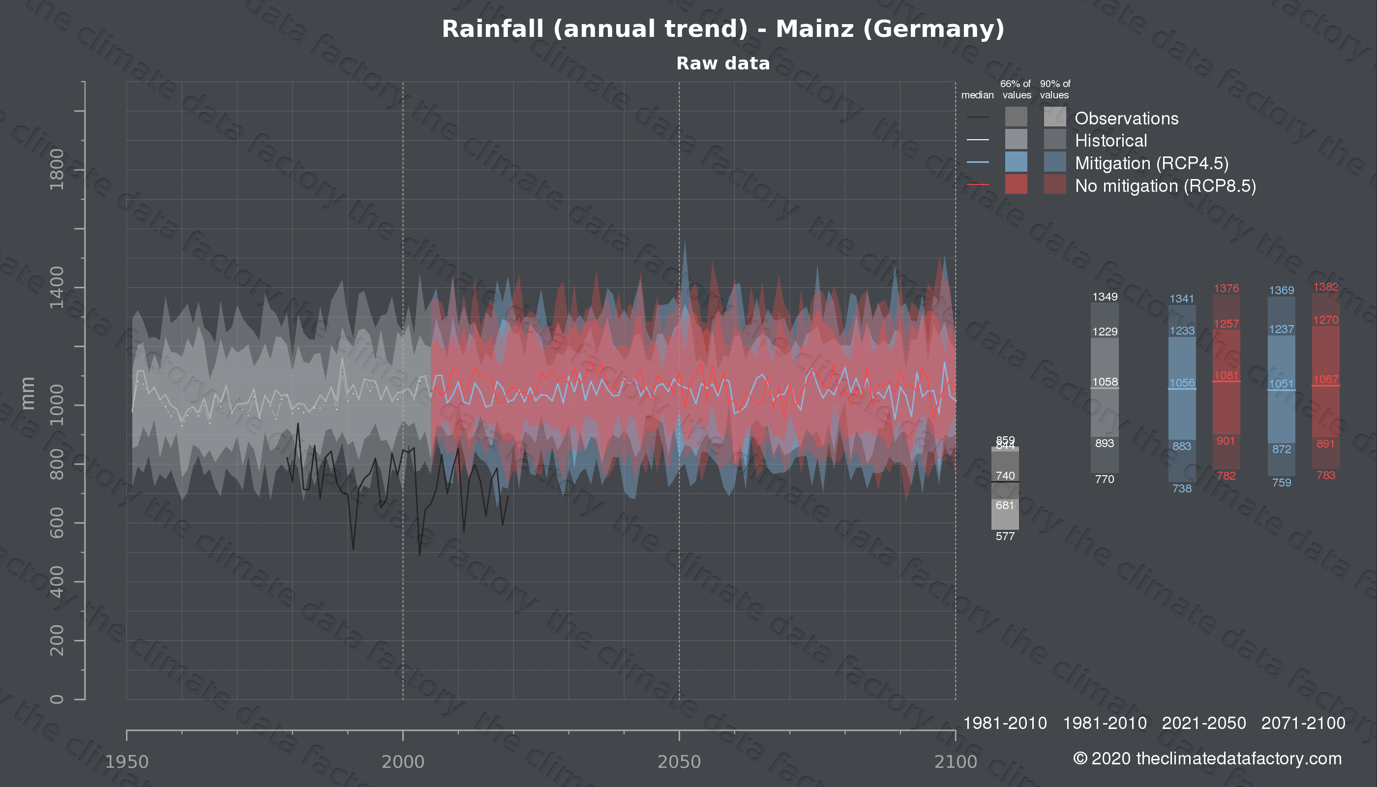Graphic of projected rainfall for Mainz (Germany) under two climate change mitigation policy scenarios (RCP4.5, RCP8.5). Represented climate data are raw data from IPCC models. https://theclimatedatafactory.com