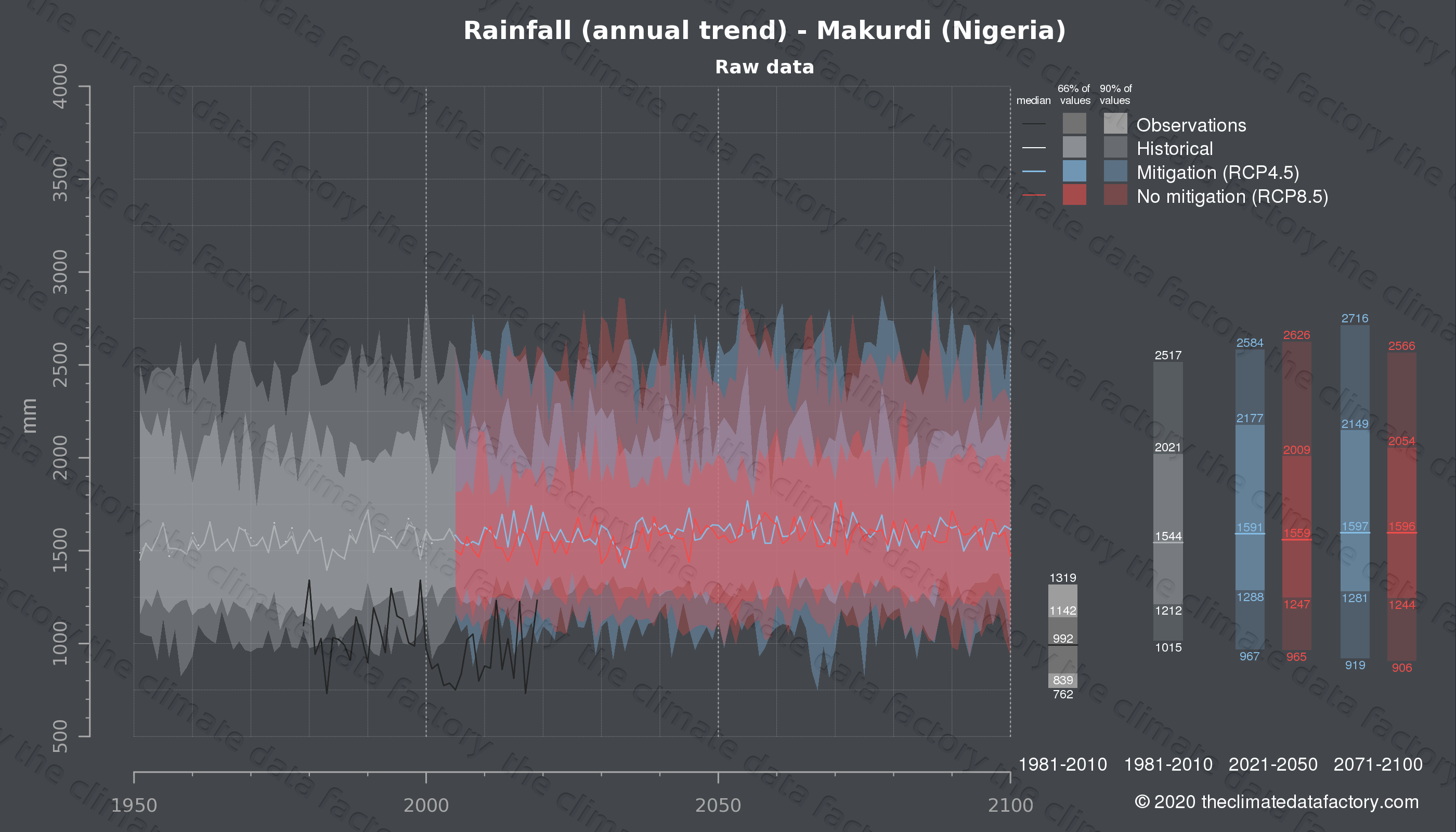Graphic of projected rainfall for Makurdi (Nigeria) under two climate change mitigation policy scenarios (RCP4.5, RCP8.5). Represented climate data are raw data from IPCC models. https://theclimatedatafactory.com